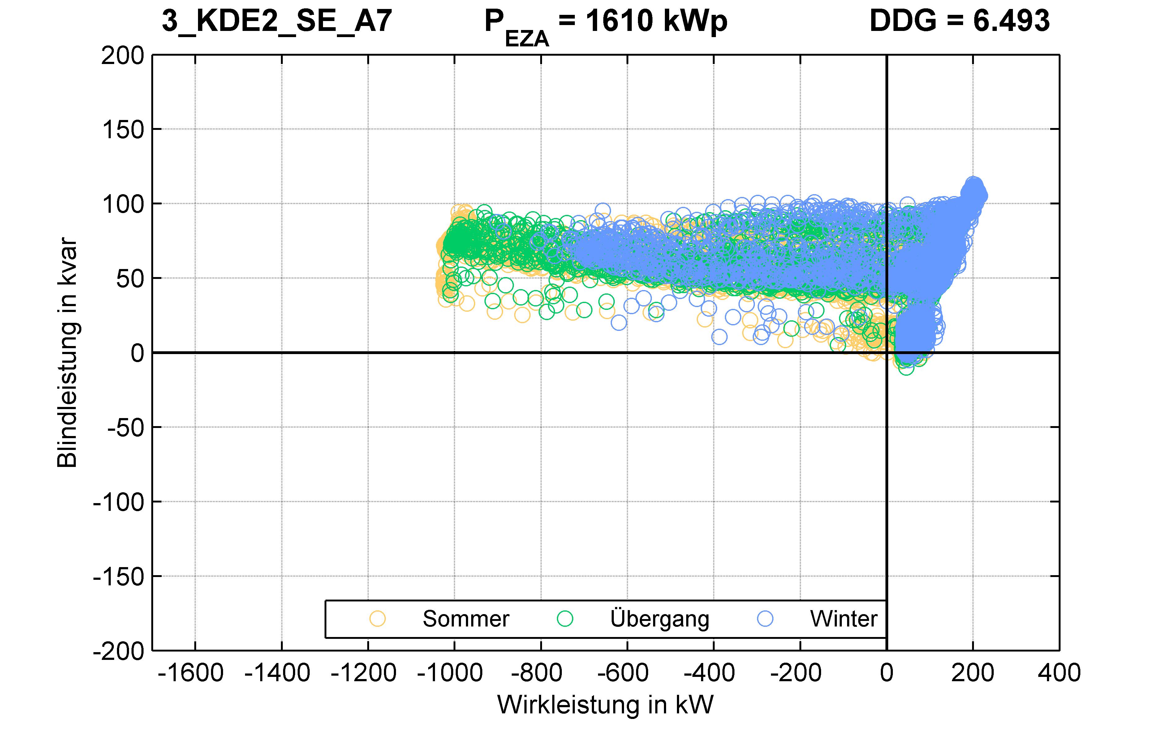 KDE2 | P-Kappung 70% (SE) A7 | PQ-Verhalten