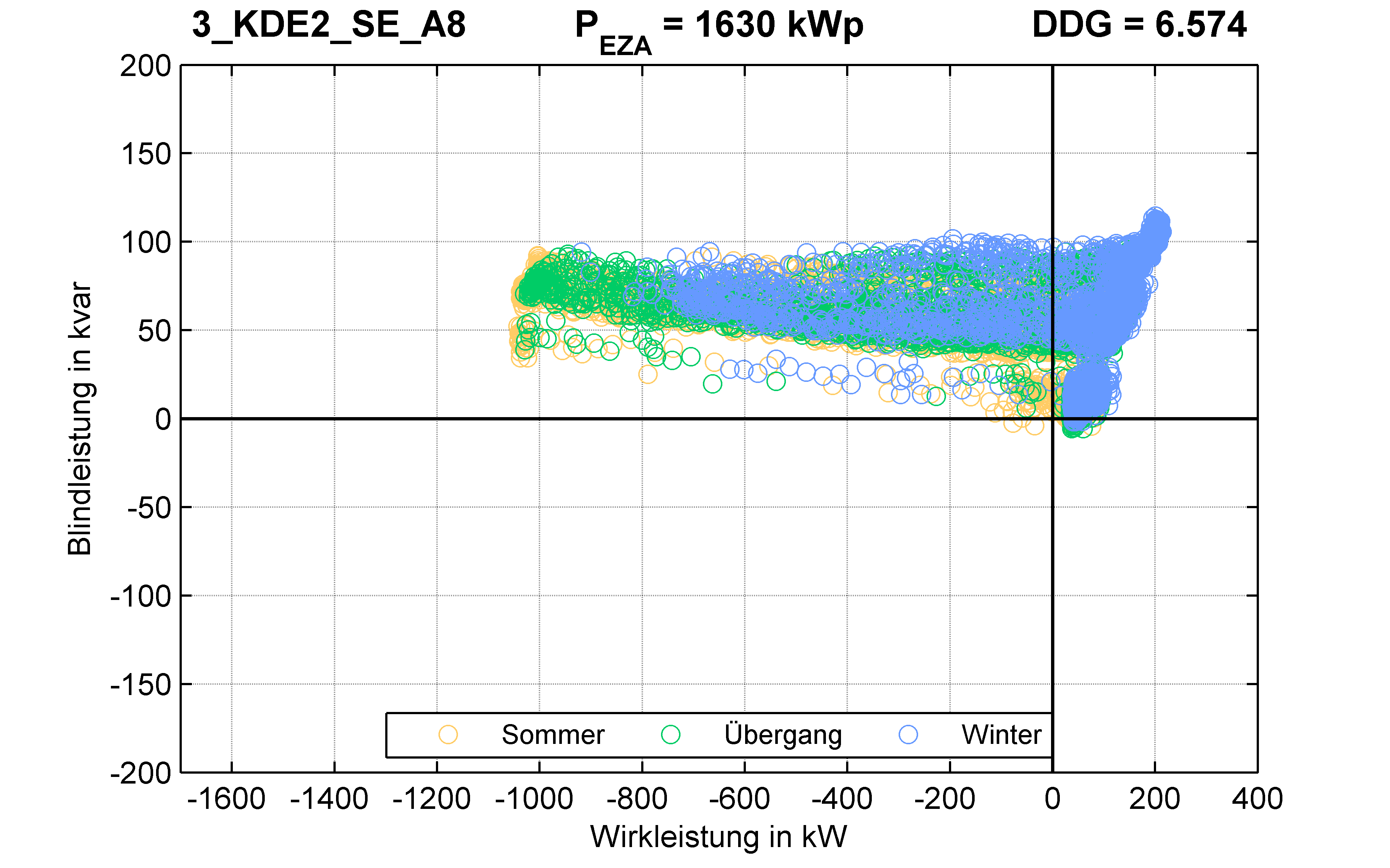 KDE2 | P-Kappung 70% (SE) A8 | PQ-Verhalten