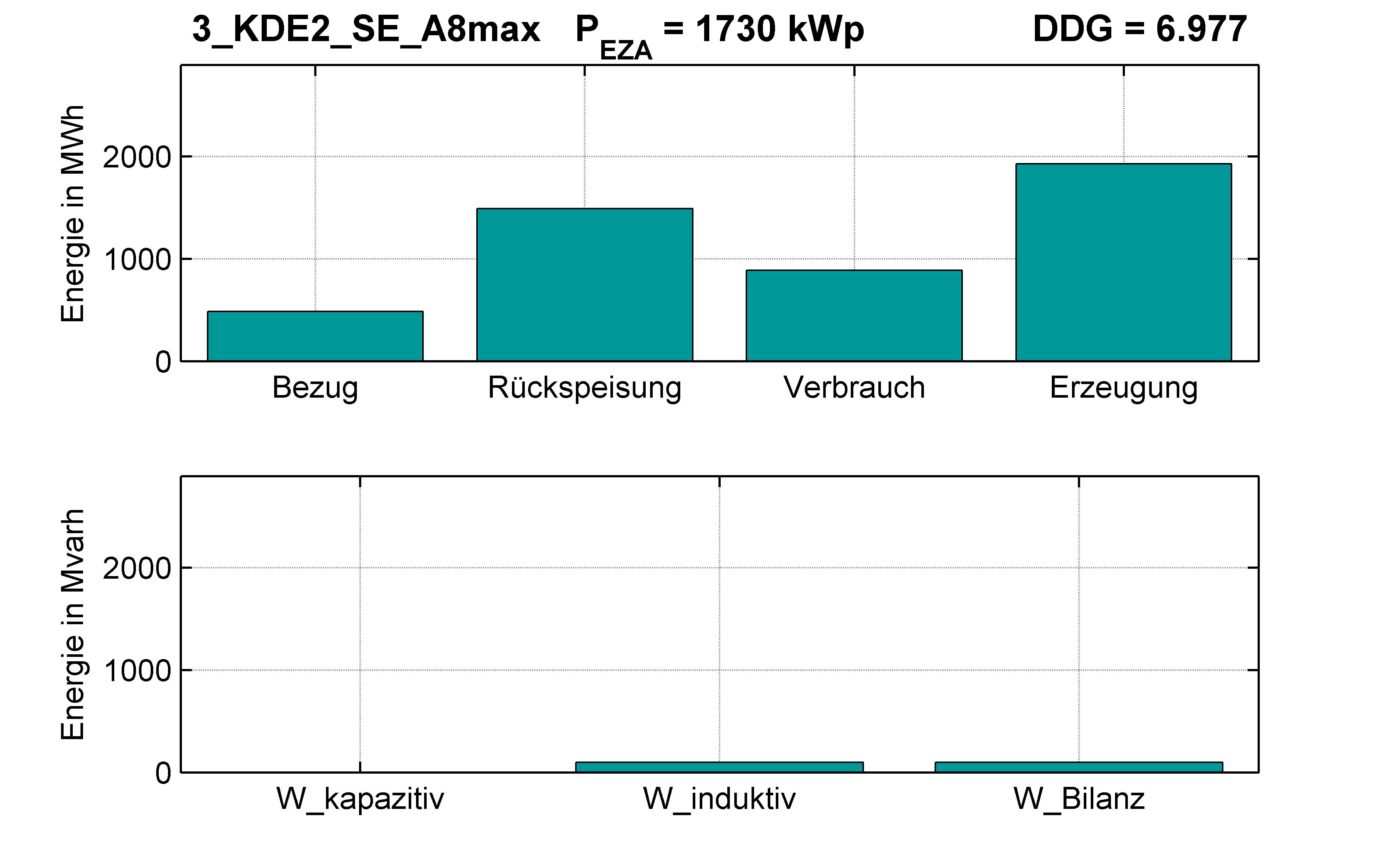 KDE2 | P-Kappung 70% (SE) A8max | PQ-Bilanz