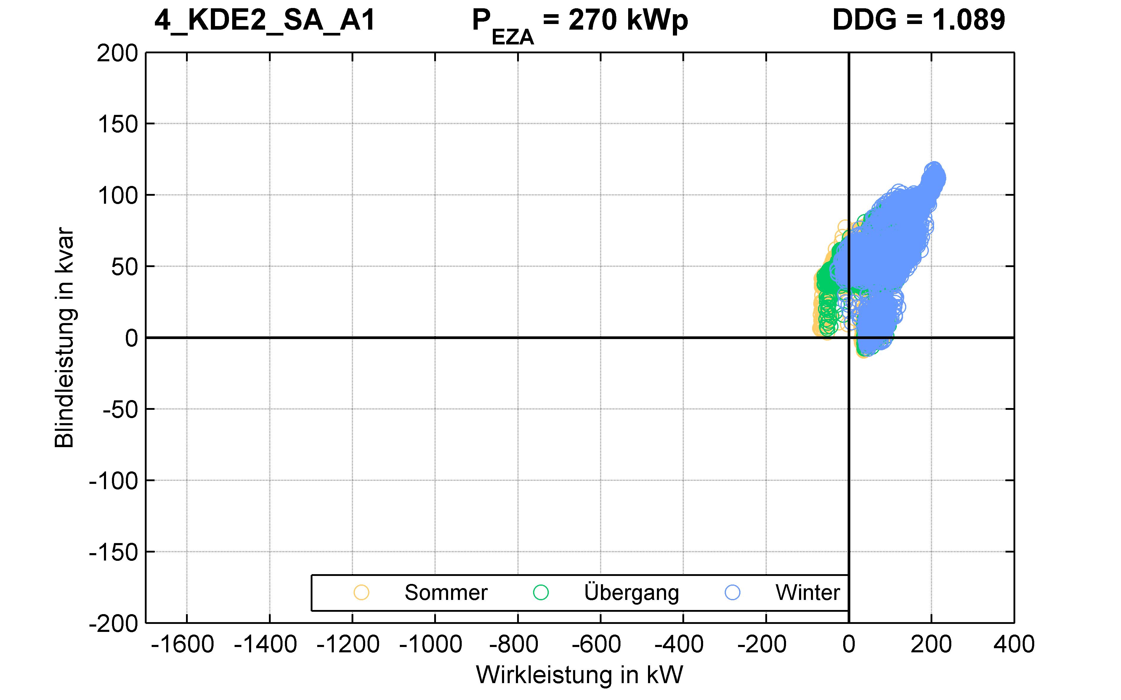 KDE2 | P-Kappung 55% (SA) A1 | PQ-Verhalten
