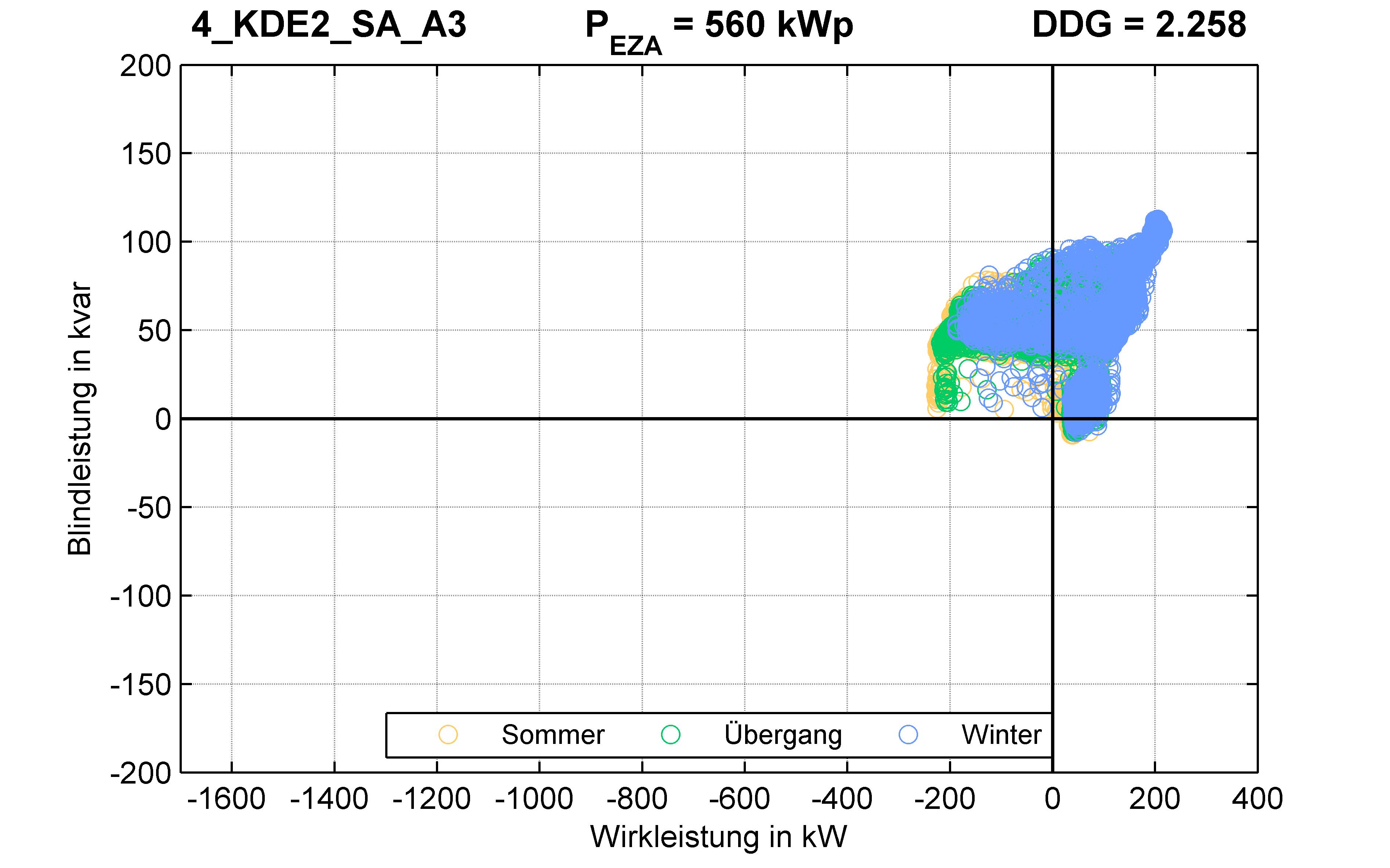 KDE2 | P-Kappung 55% (SA) A3 | PQ-Verhalten