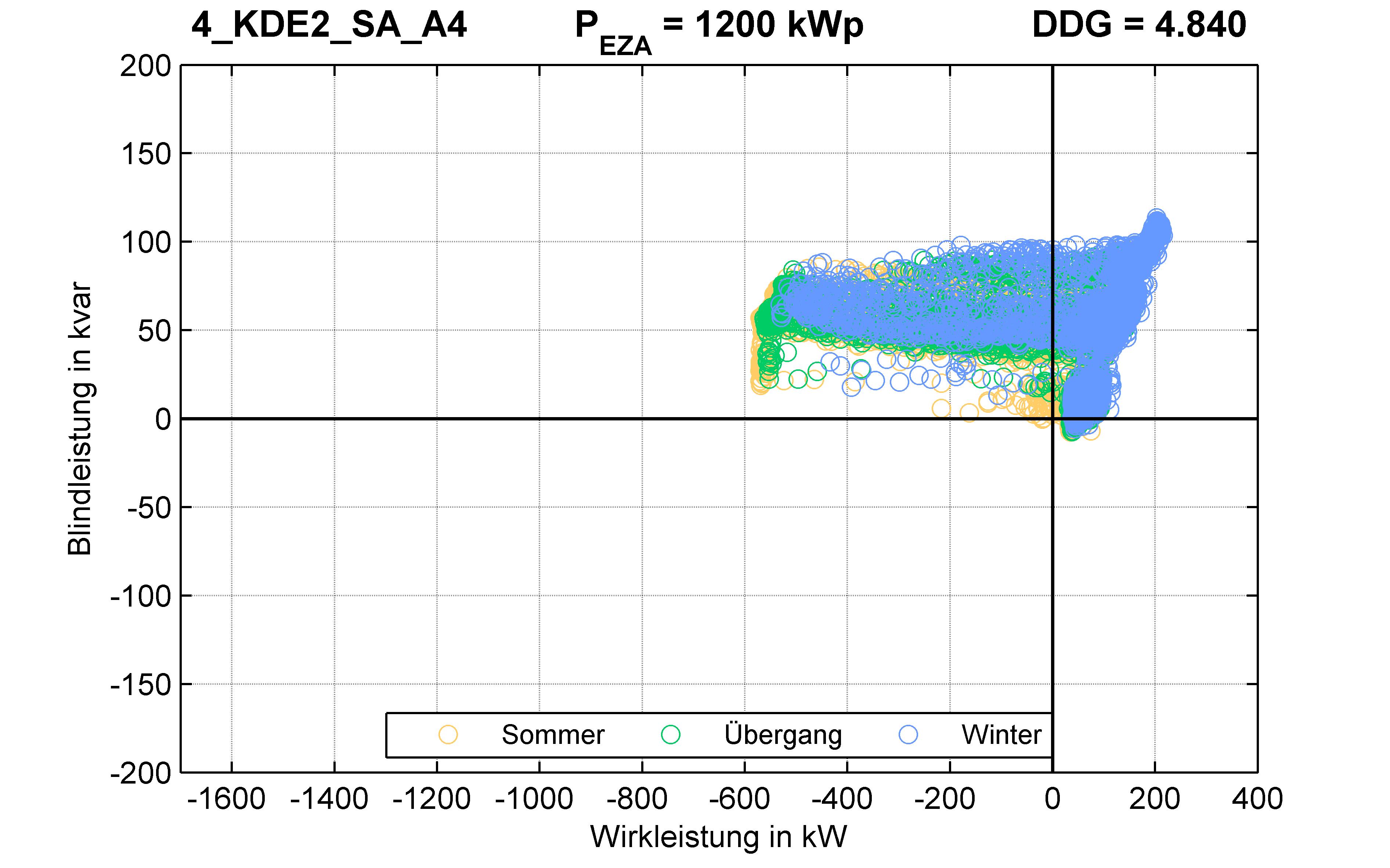 KDE2 | P-Kappung 55% (SA) A4 | PQ-Verhalten