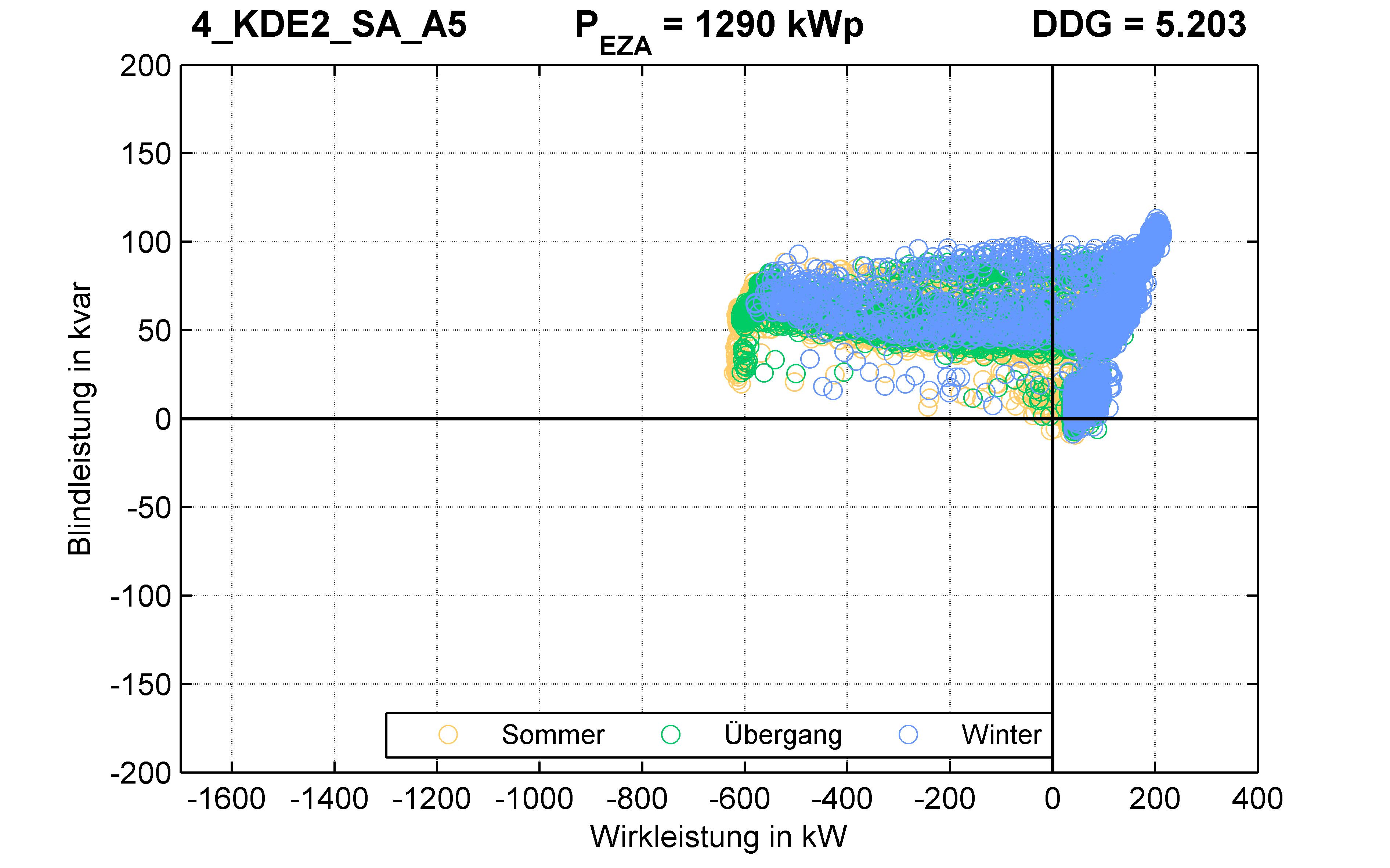 KDE2 | P-Kappung 55% (SA) A5 | PQ-Verhalten
