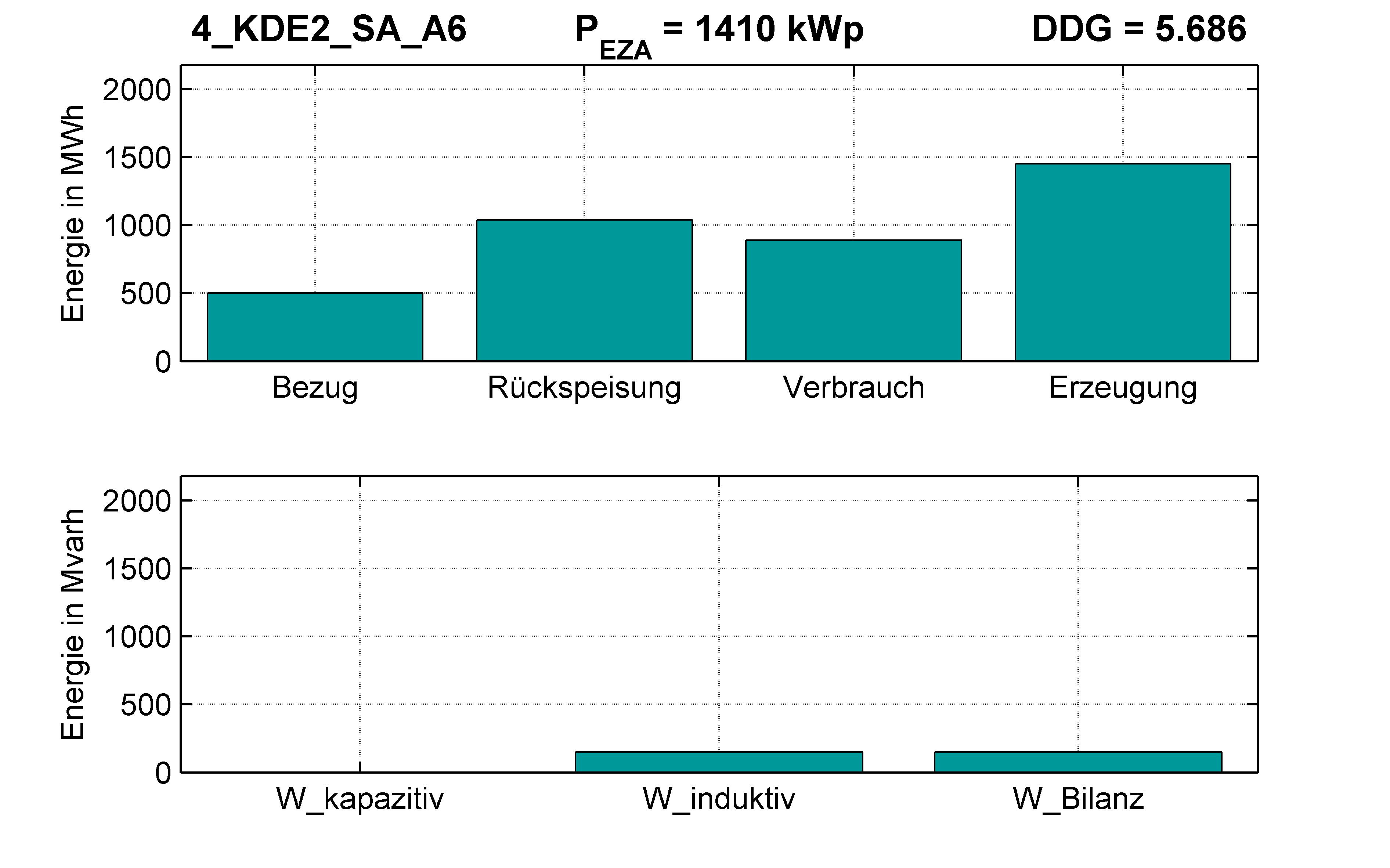 KDE2 | P-Kappung 55% (SA) A6 | PQ-Bilanz