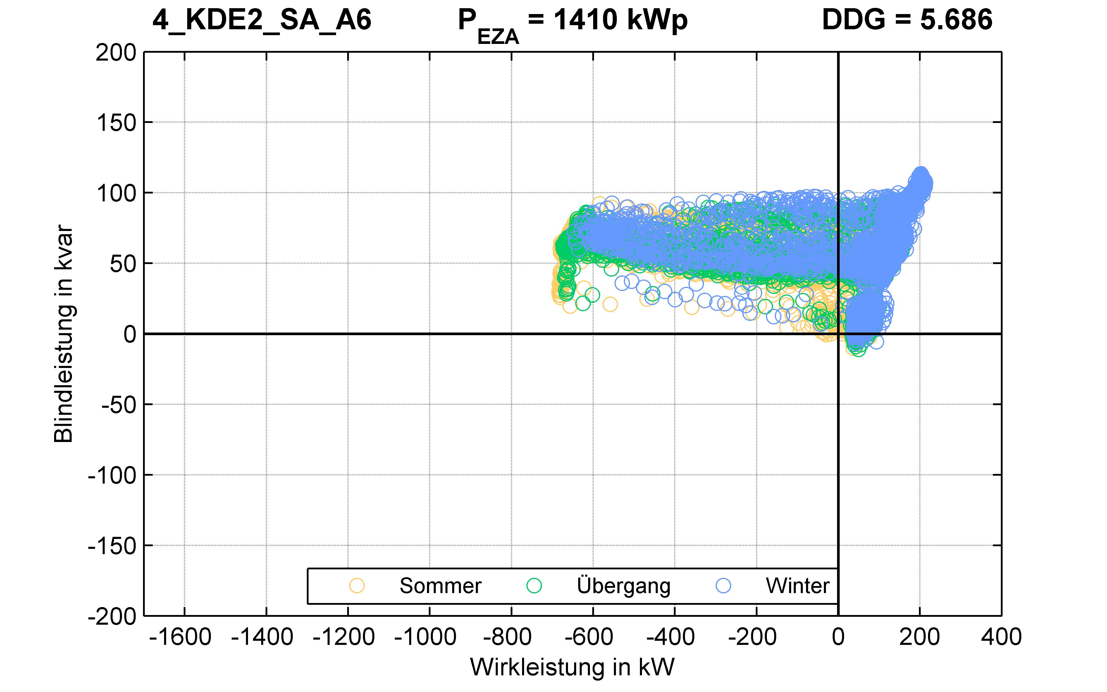 KDE2 | P-Kappung 55% (SA) A6 | PQ-Verhalten