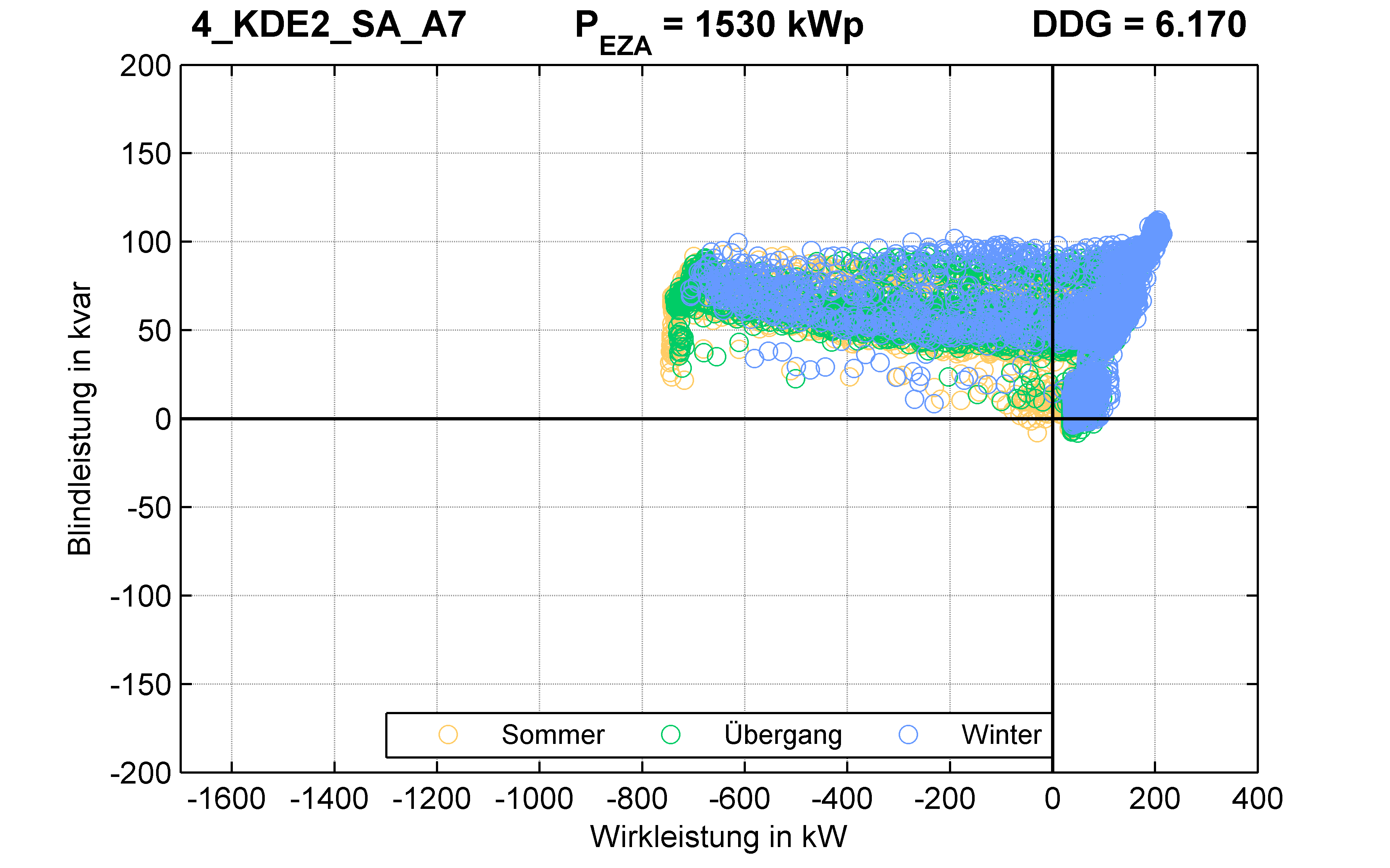KDE2 | P-Kappung 55% (SA) A7 | PQ-Verhalten