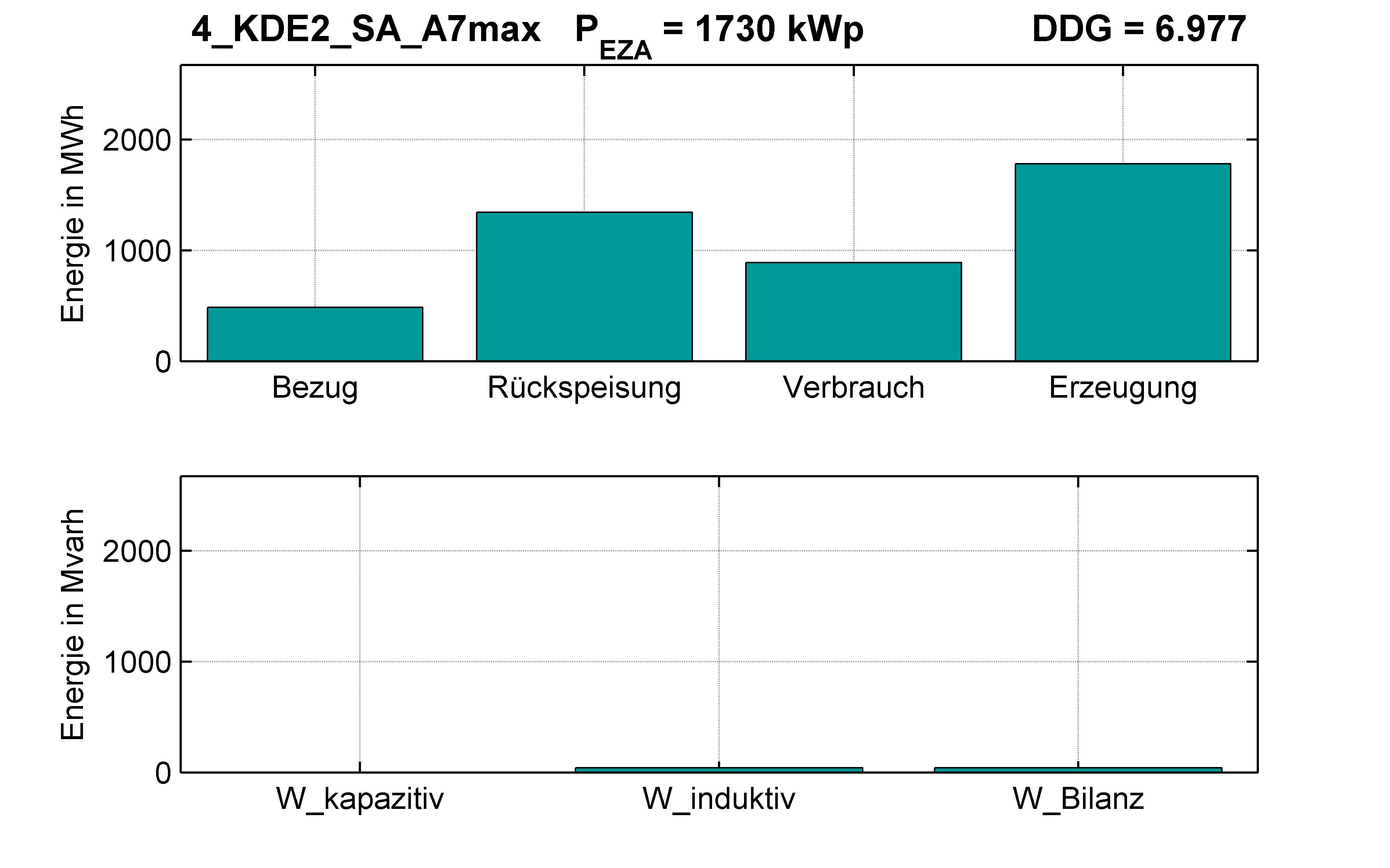 KDE2 | P-Kappung 55% (SA) A7max | PQ-Bilanz