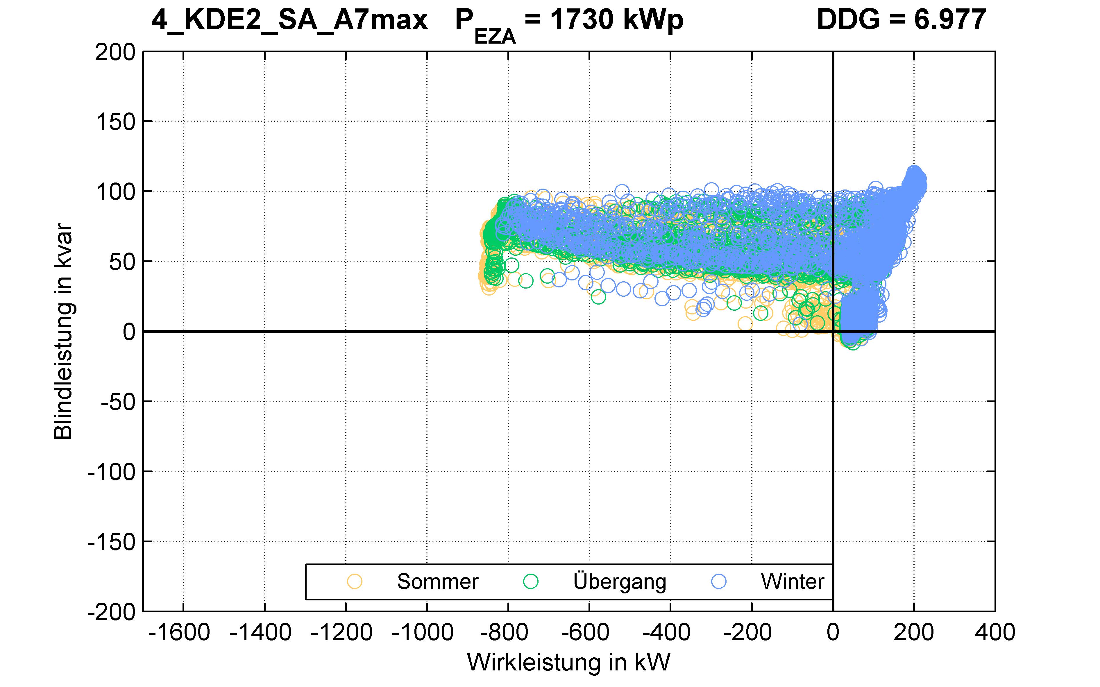 KDE2 | P-Kappung 55% (SA) A7max | PQ-Verhalten
