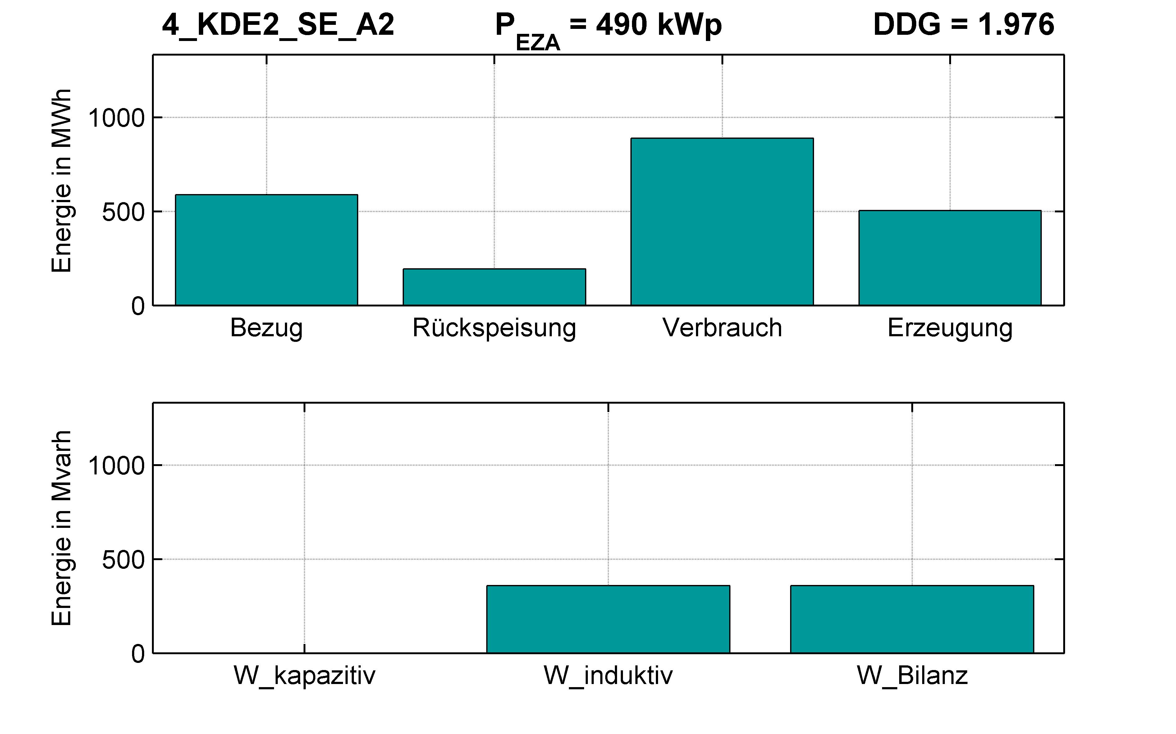 KDE2 | P-Kappung 55% (SE) A2 | PQ-Bilanz