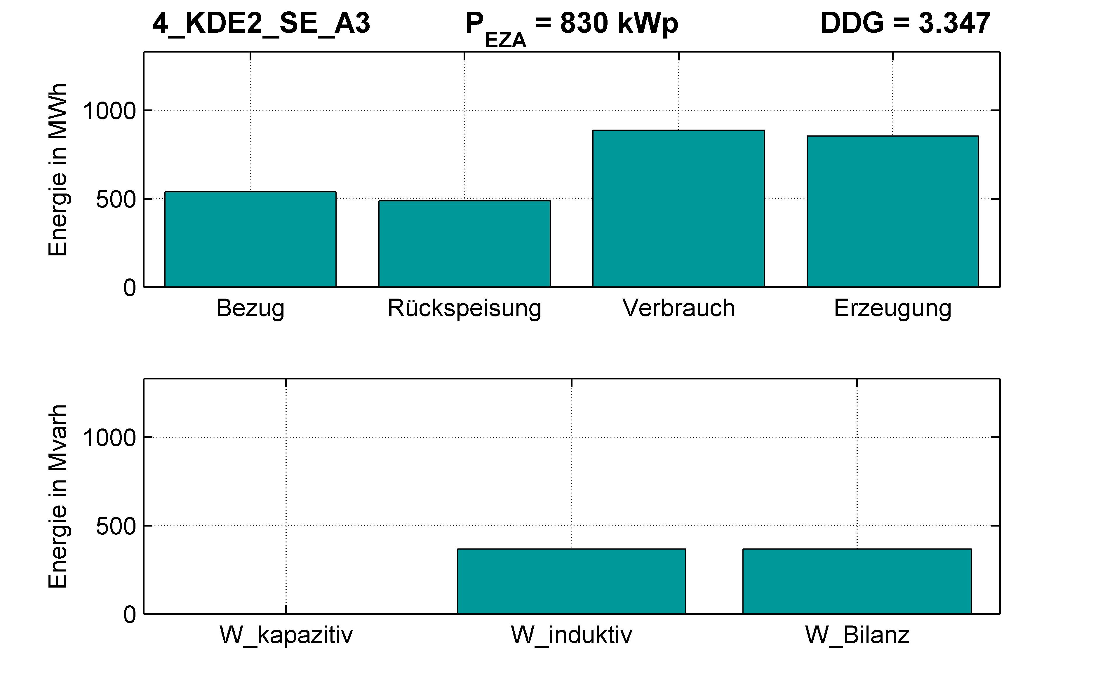 KDE2 | P-Kappung 55% (SE) A3 | PQ-Bilanz