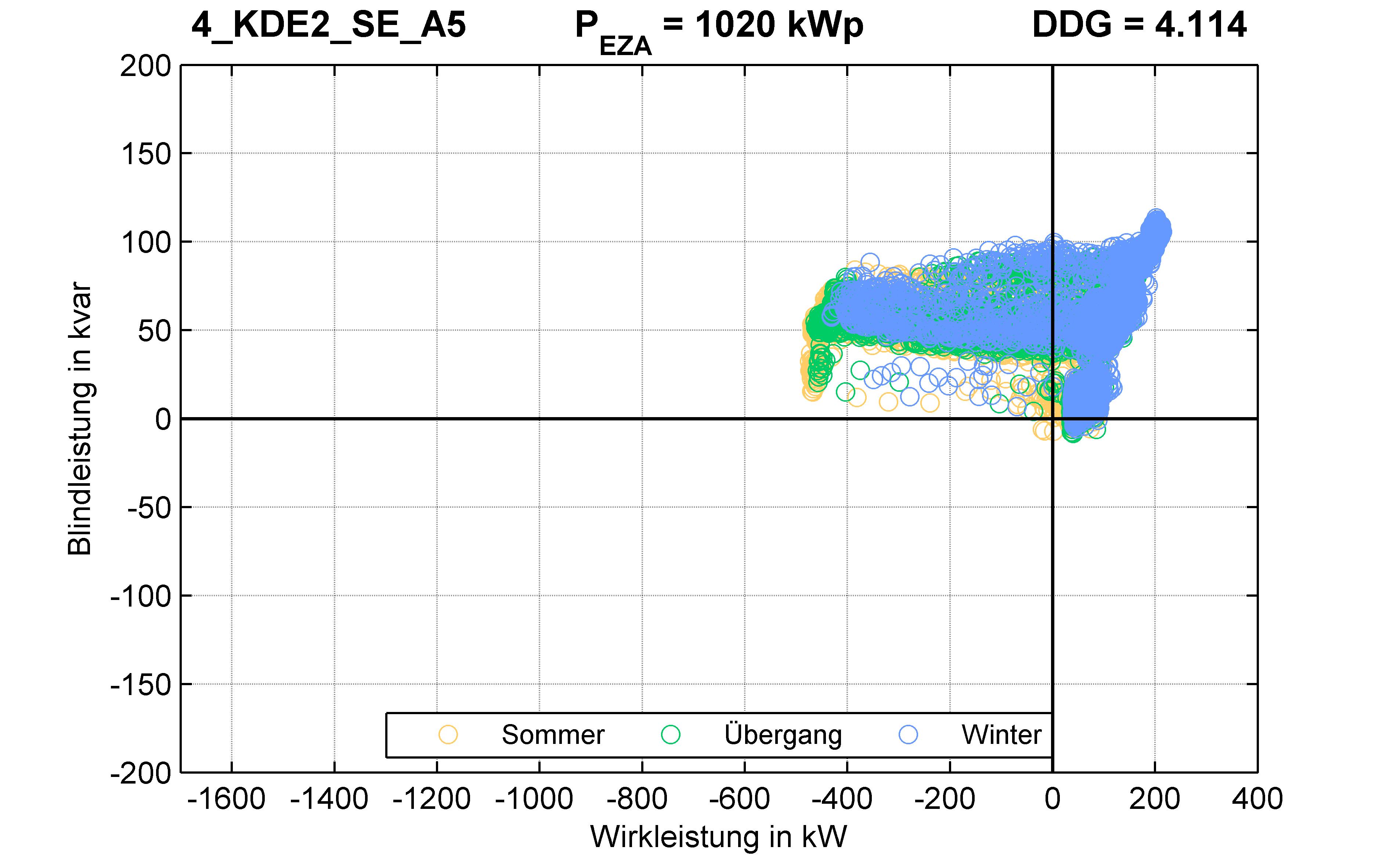 KDE2 | P-Kappung 55% (SE) A5 | PQ-Verhalten