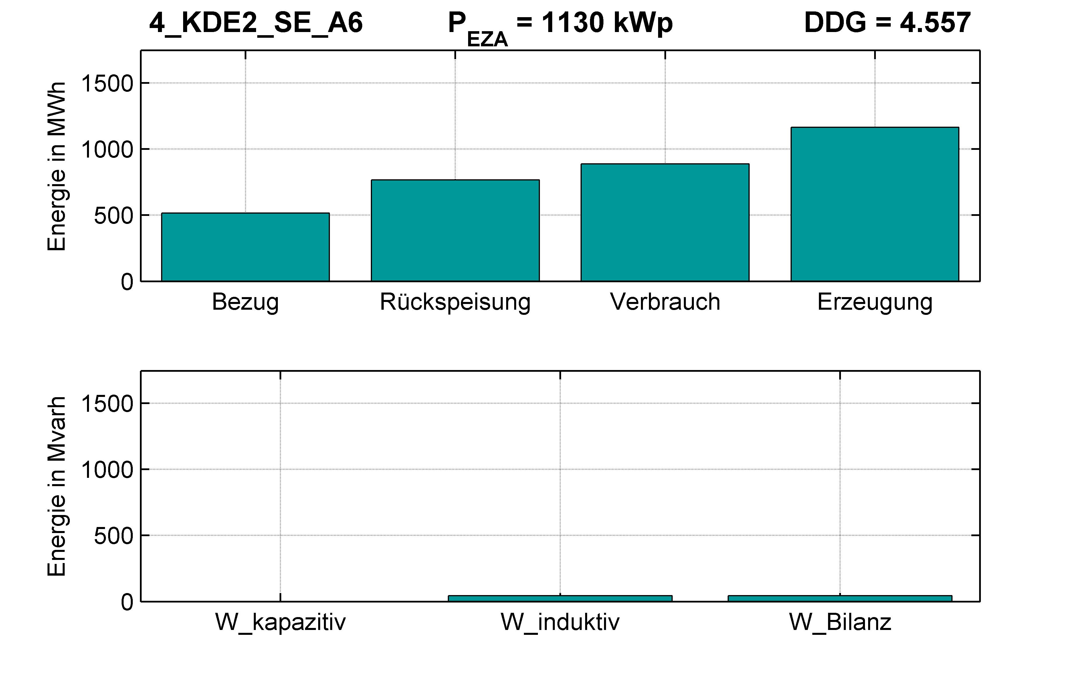 KDE2 | P-Kappung 55% (SE) A6 | PQ-Bilanz