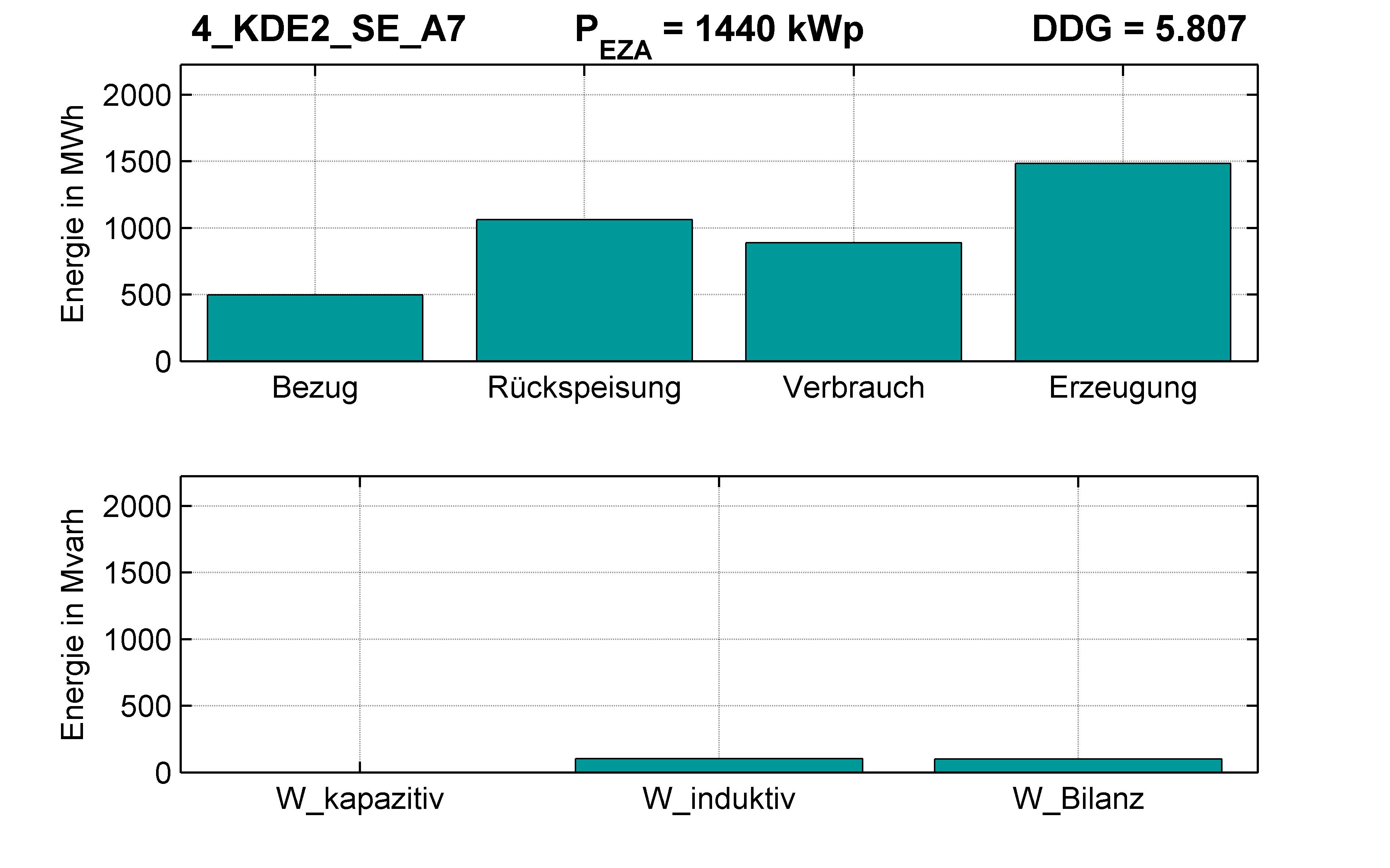 KDE2 | P-Kappung 55% (SE) A7 | PQ-Bilanz
