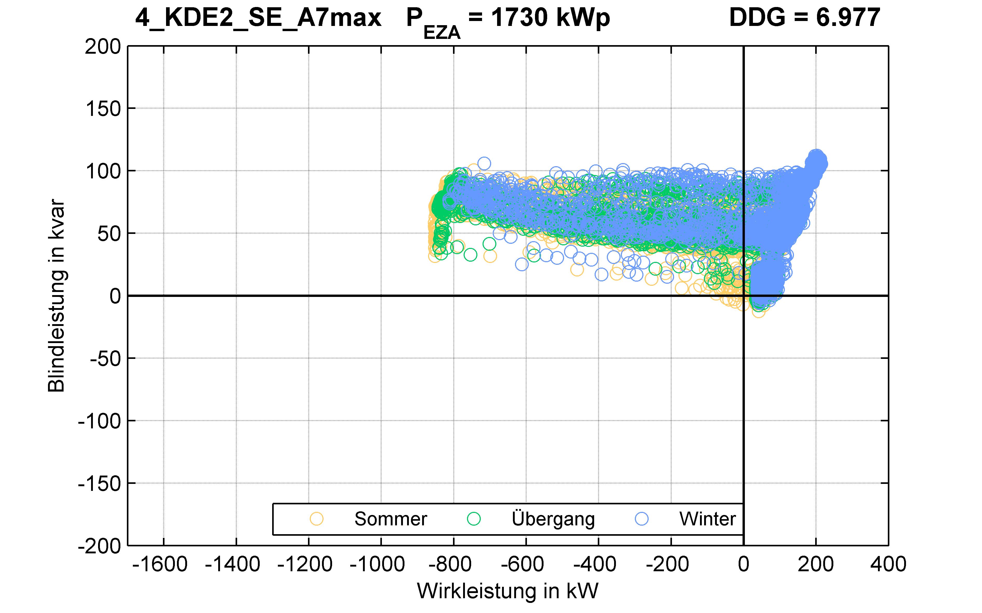 KDE2 | P-Kappung 55% (SE) A7max | PQ-Verhalten