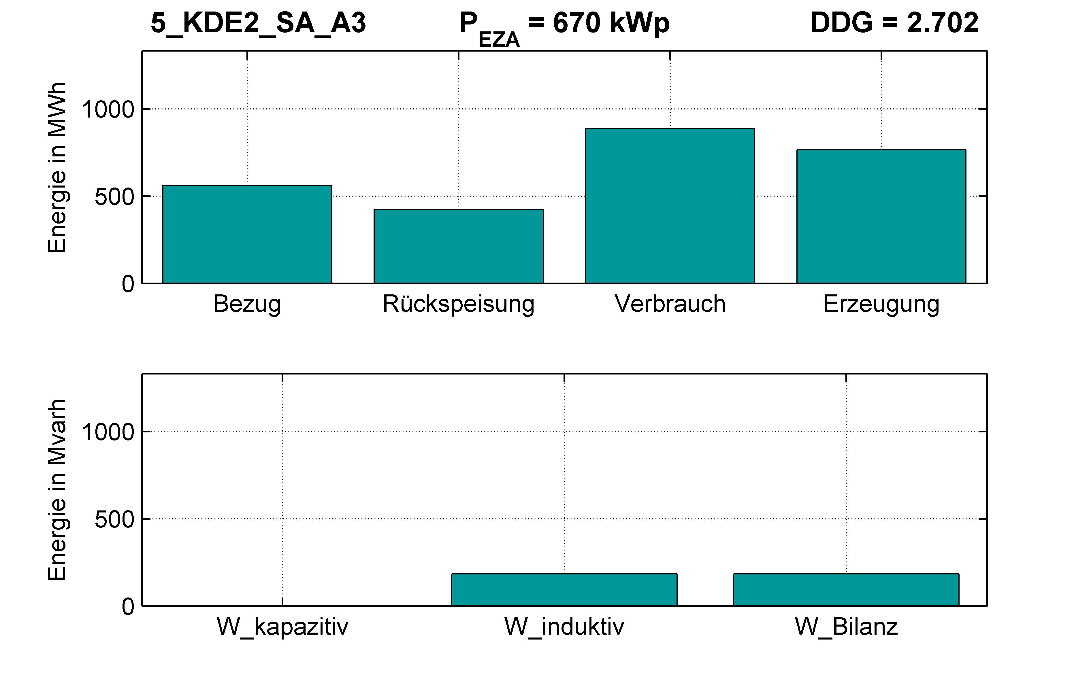 KDE2 | STATION (SA) A3 | PQ-Bilanz