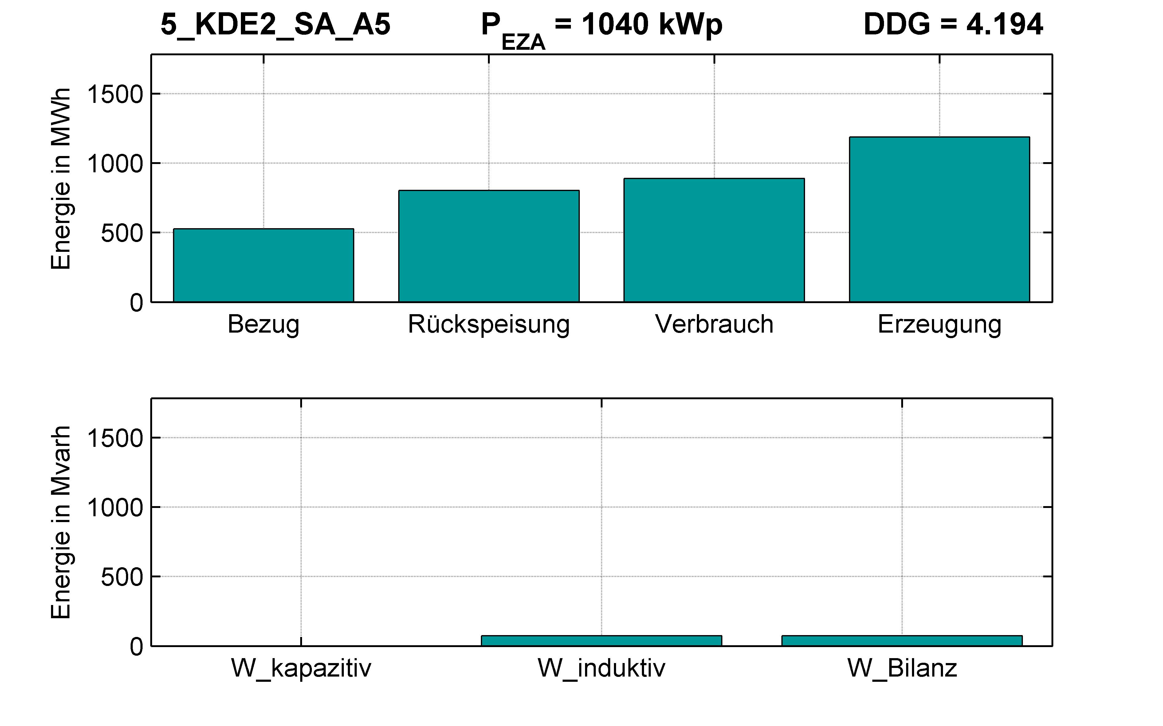 KDE2 | STATION (SA) A5 | PQ-Bilanz