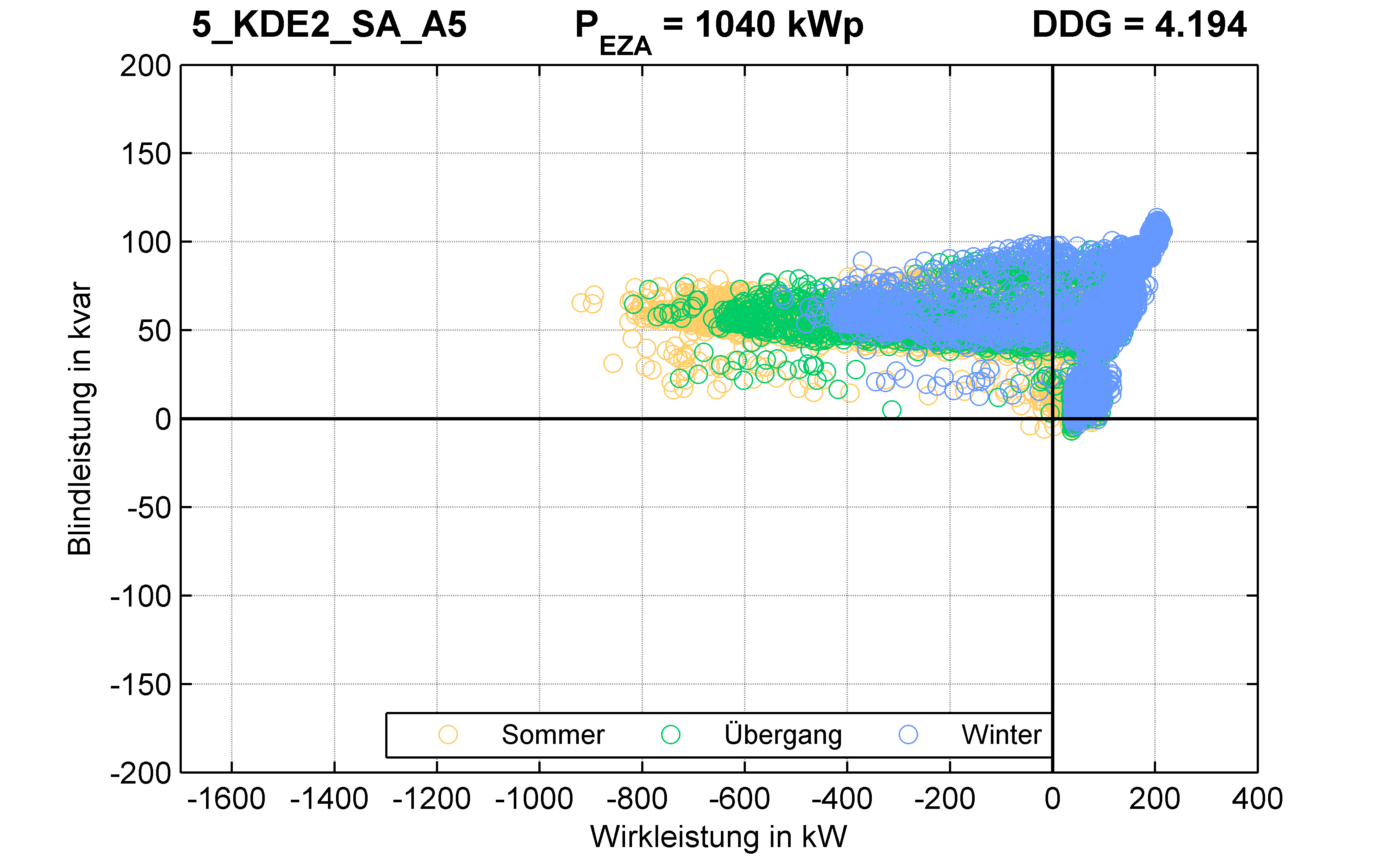 KDE2 | STATION (SA) A5 | PQ-Verhalten