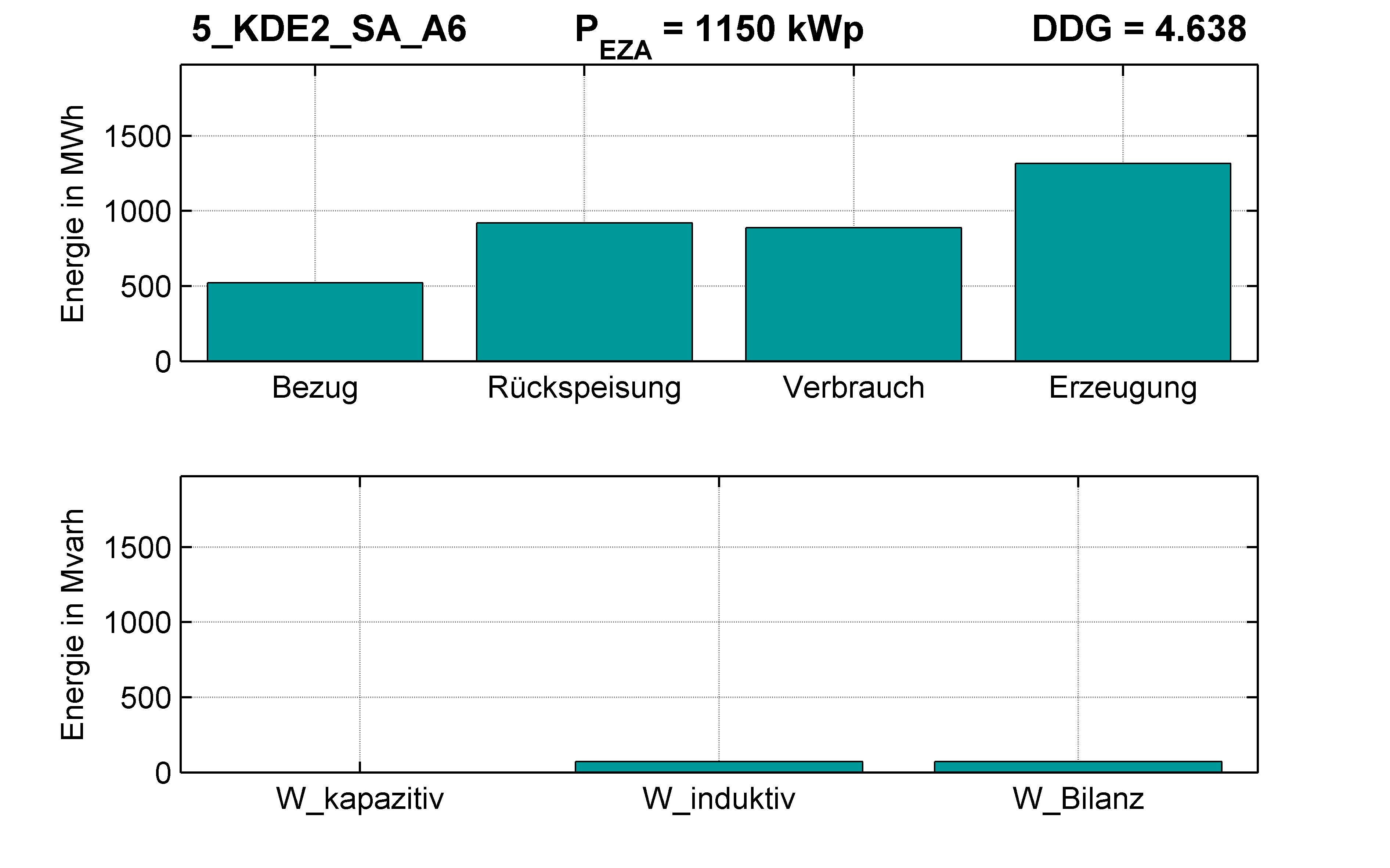 KDE2 | STATION (SA) A6 | PQ-Bilanz