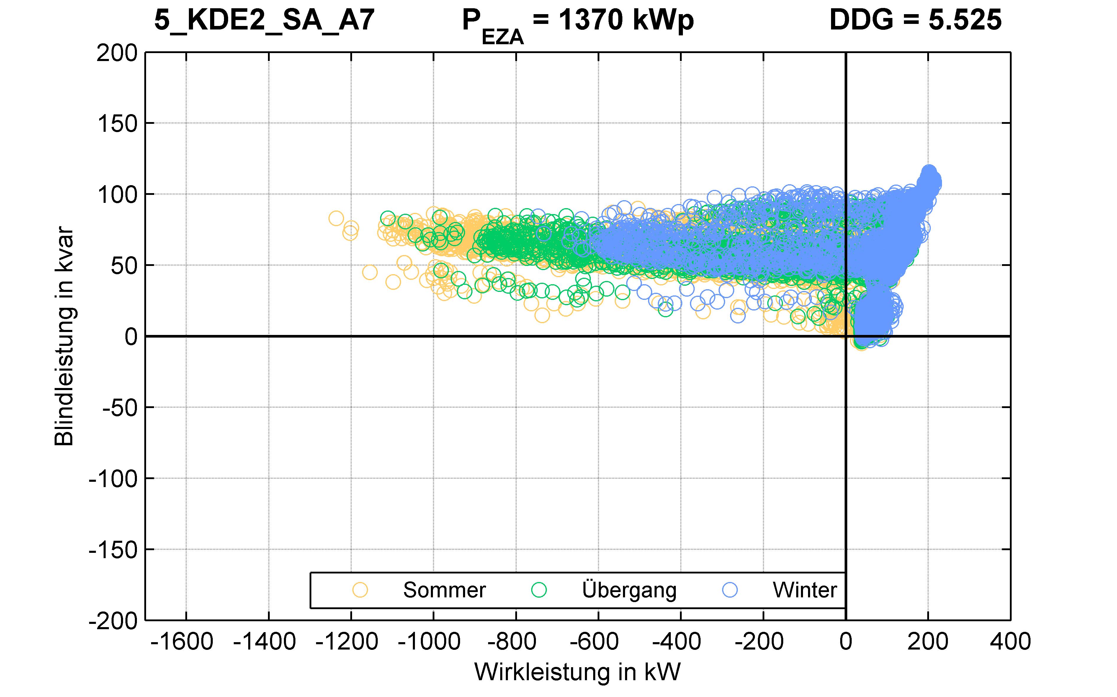 KDE2 | STATION (SA) A7 | PQ-Verhalten