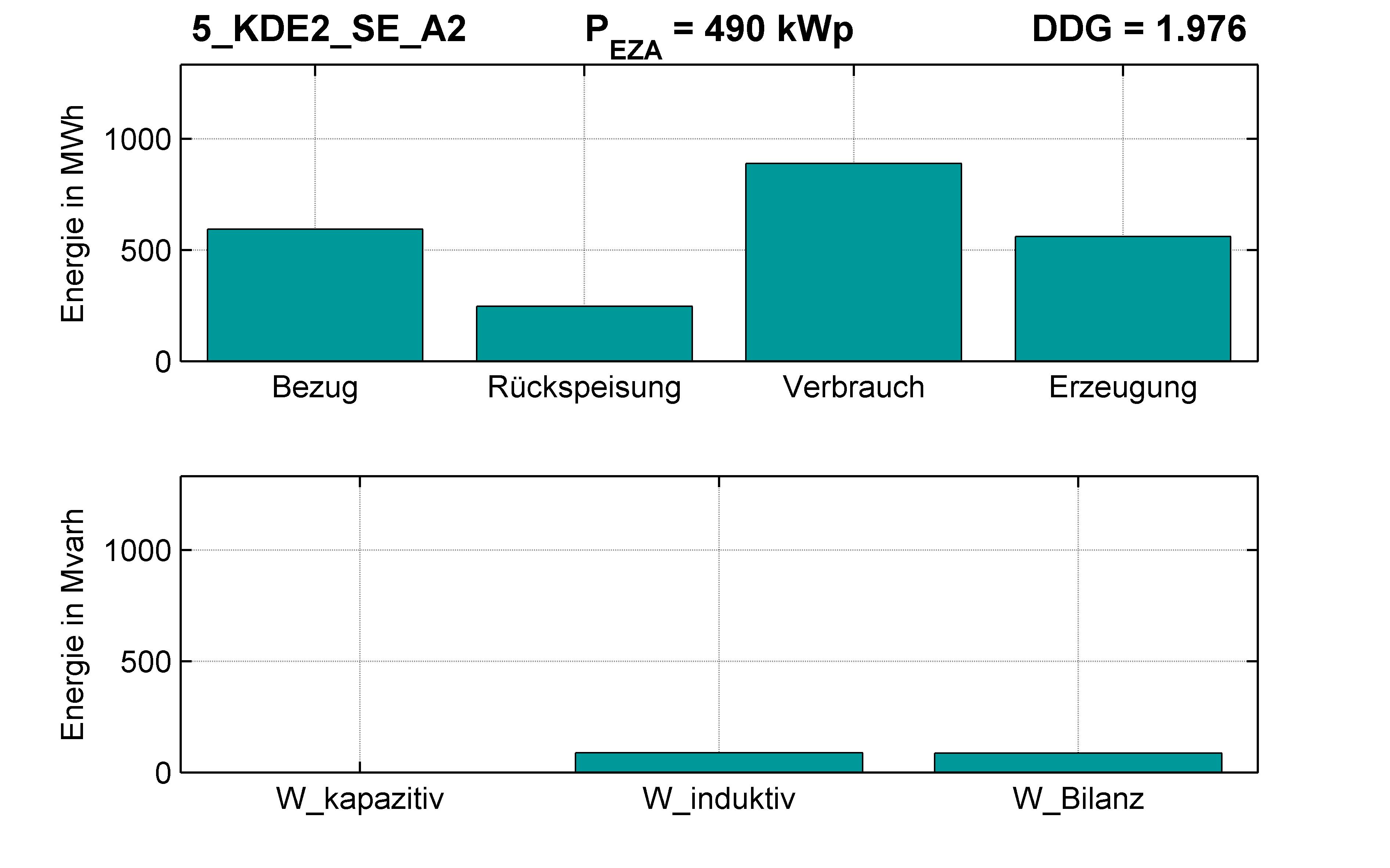 KDE2 | STATION (SE) A2 | PQ-Bilanz
