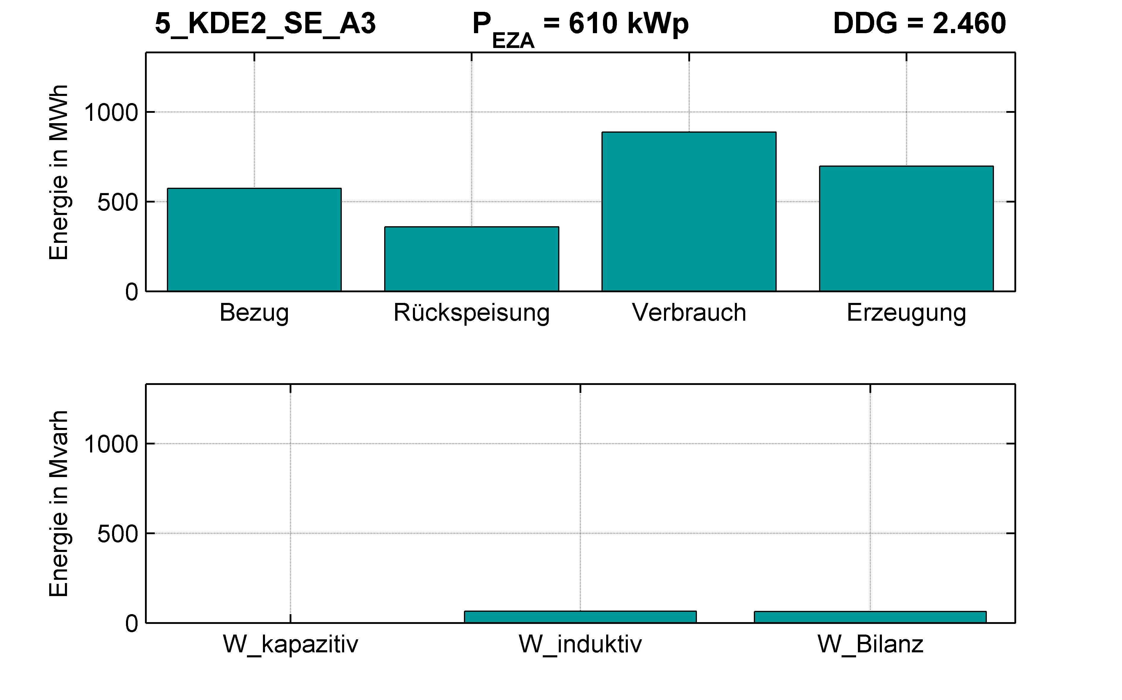 KDE2 | STATION (SE) A3 | PQ-Bilanz