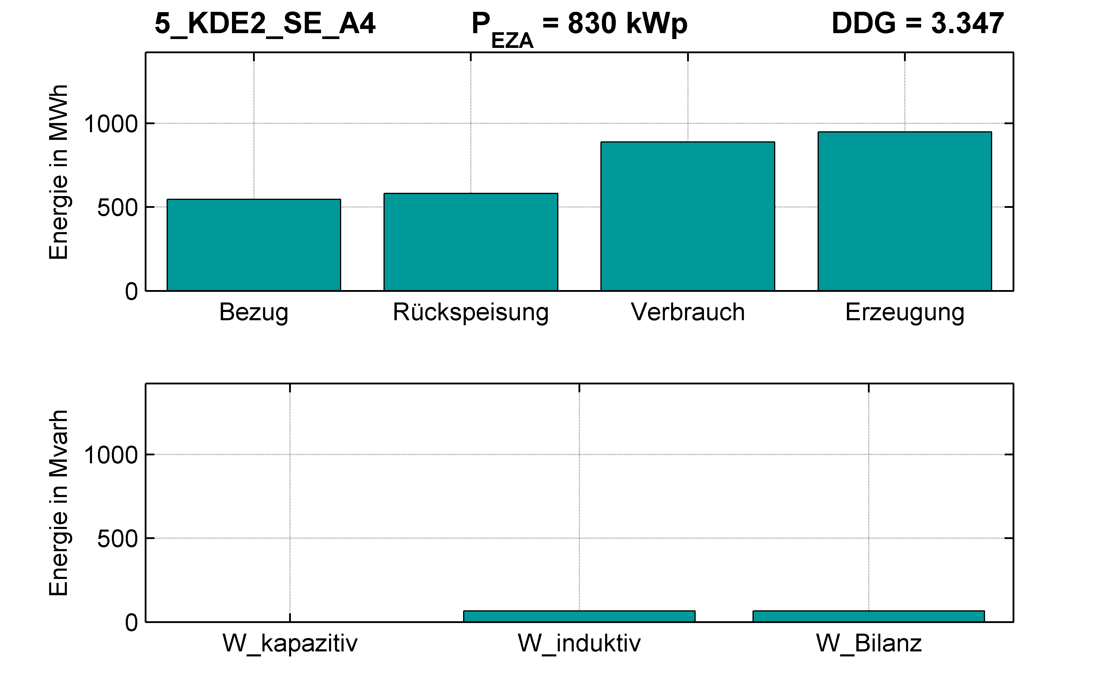 KDE2 | STATION (SE) A4 | PQ-Bilanz