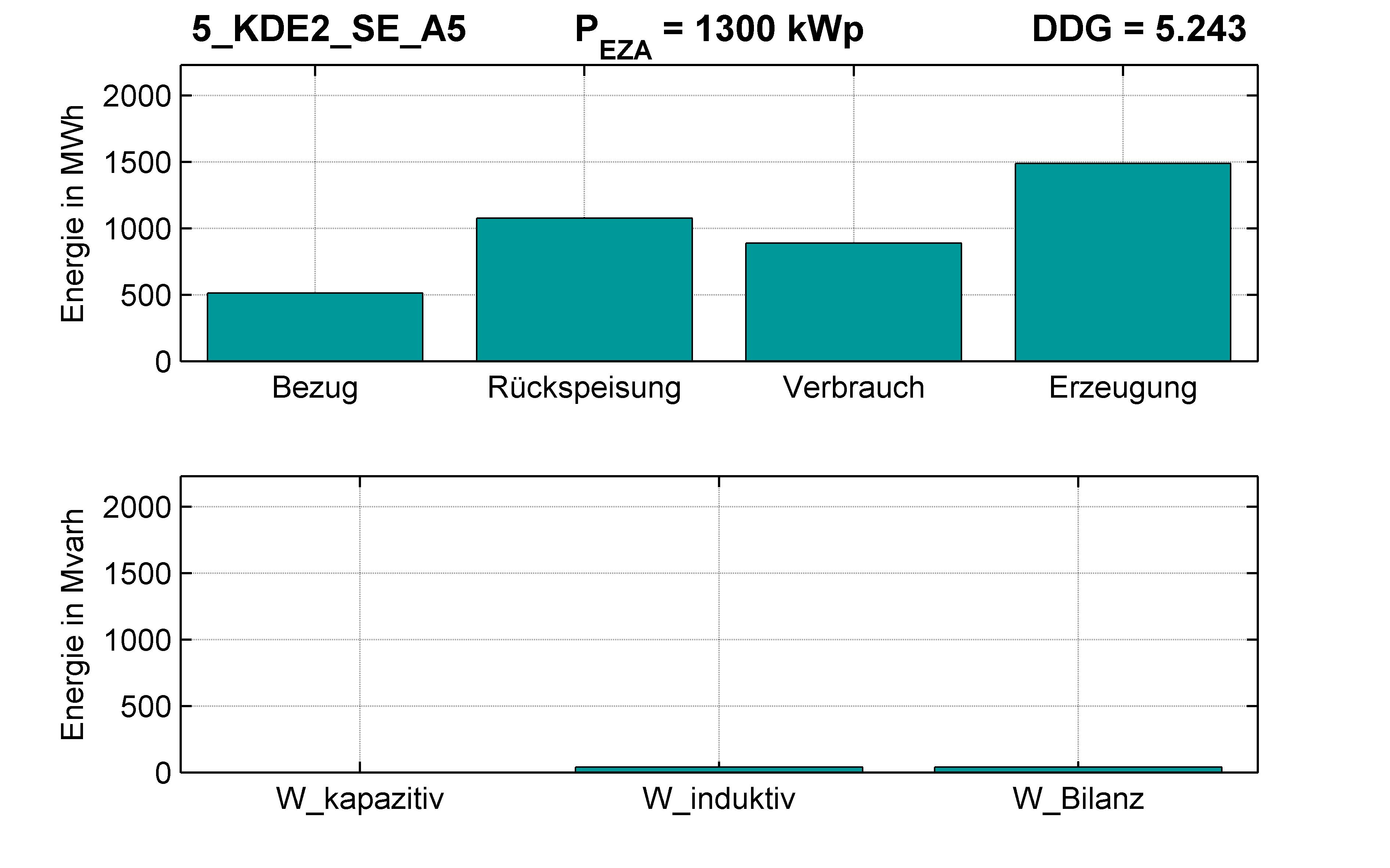 KDE2 | STATION (SE) A5 | PQ-Bilanz