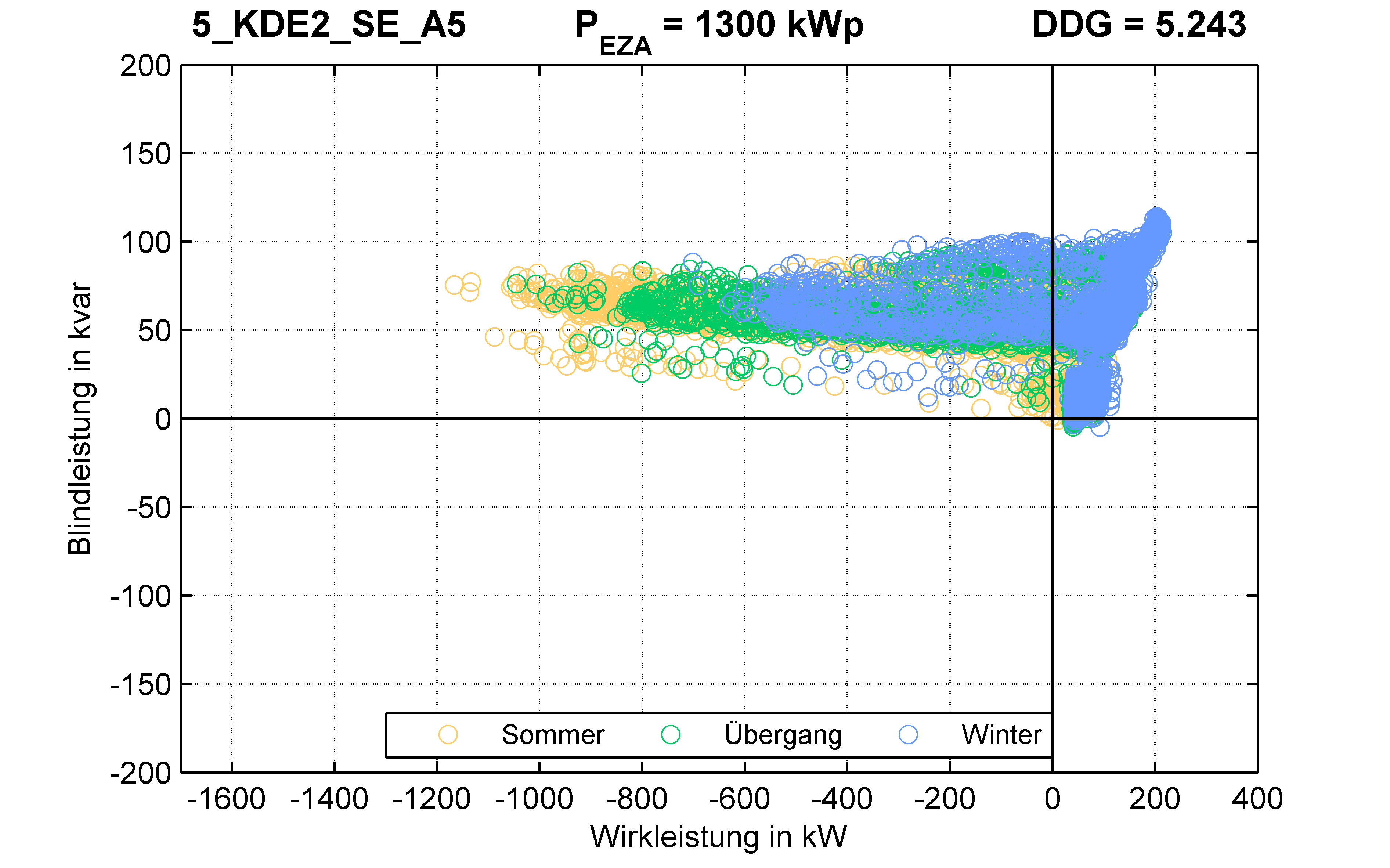 KDE2 | STATION (SE) A5 | PQ-Verhalten