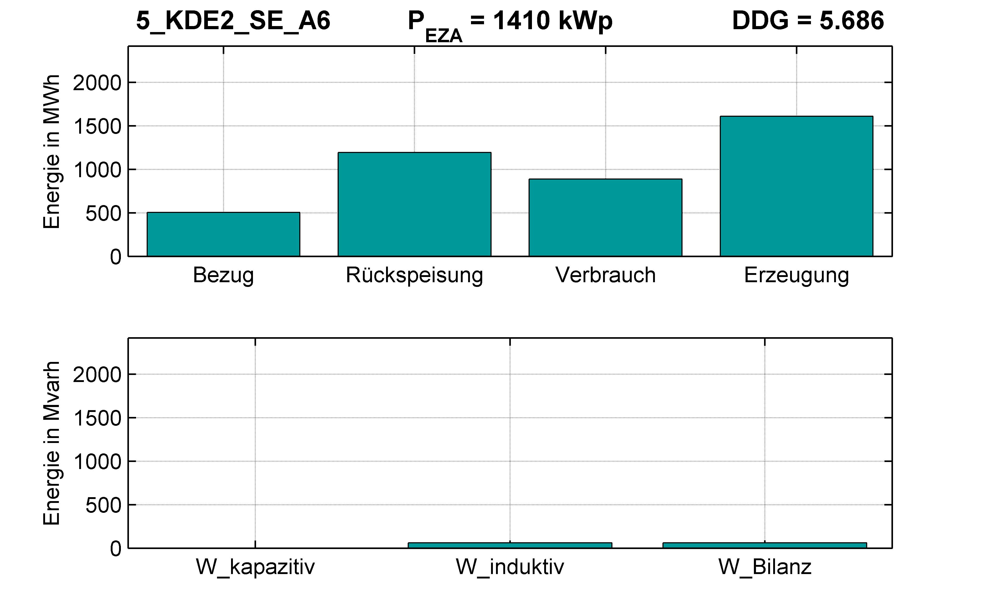 KDE2 | STATION (SE) A6 | PQ-Bilanz