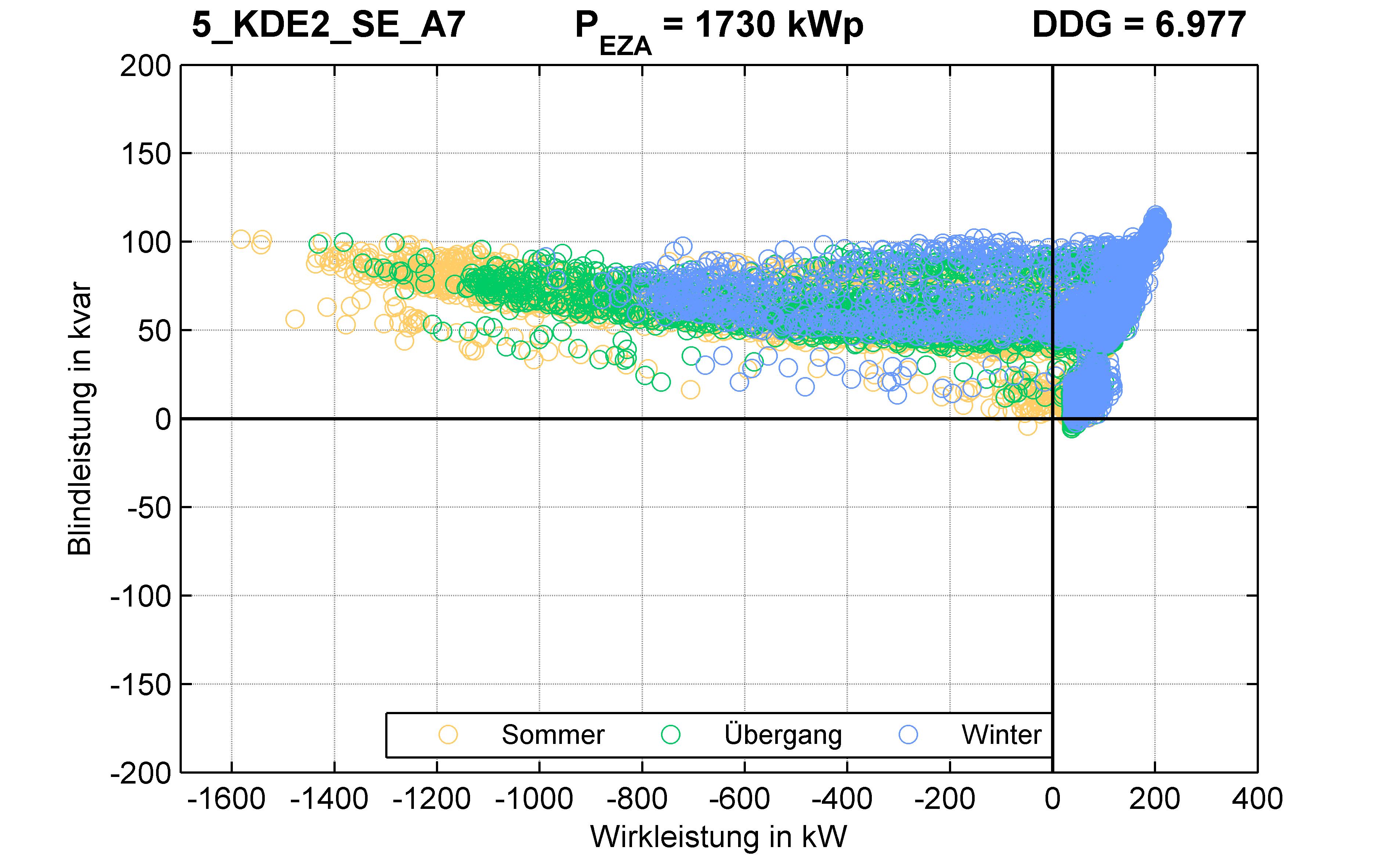 KDE2 | STATION (SE) A7 | PQ-Verhalten