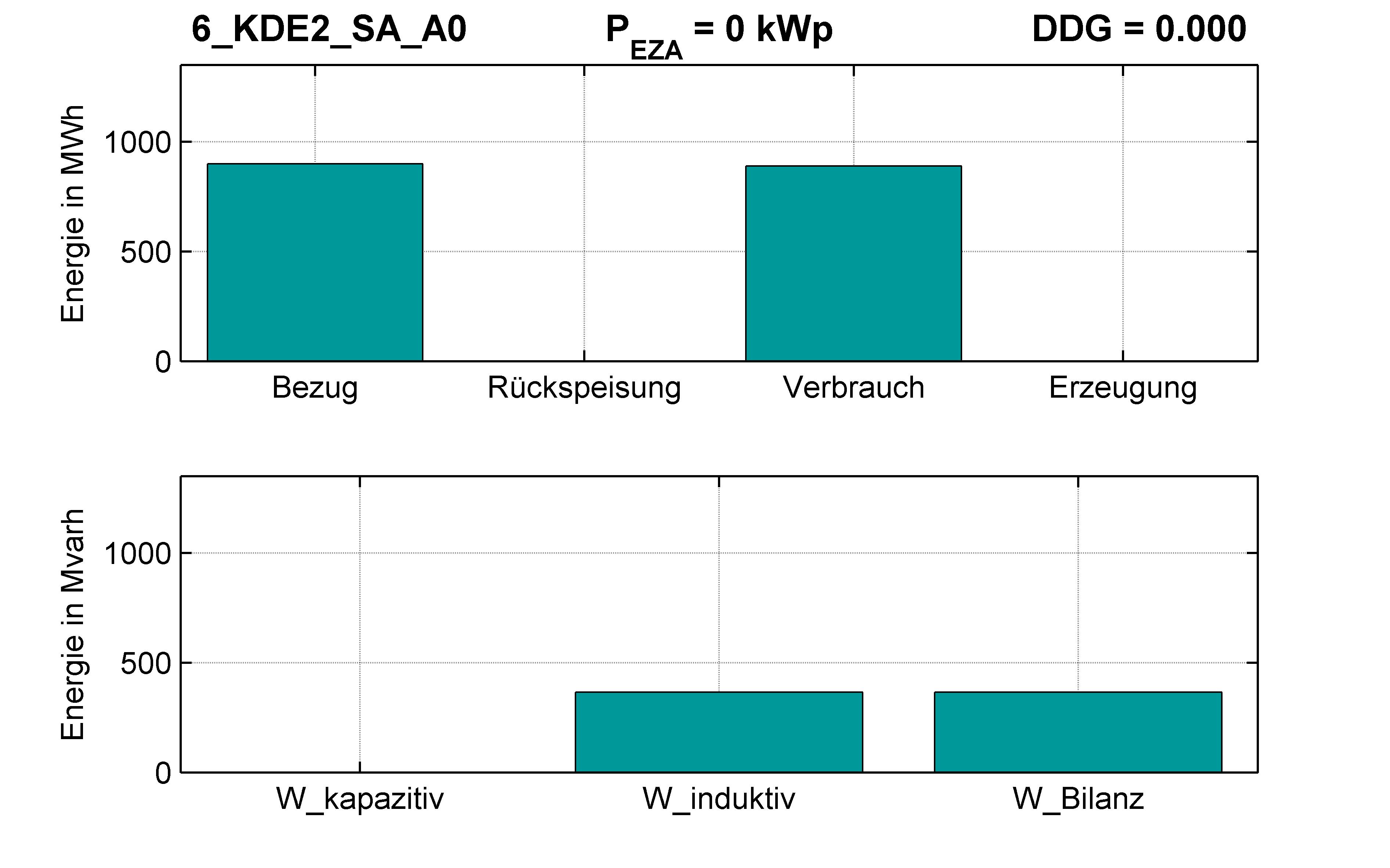 KDE2 | Q-Regelung (SA) A0 | PQ-Bilanz
