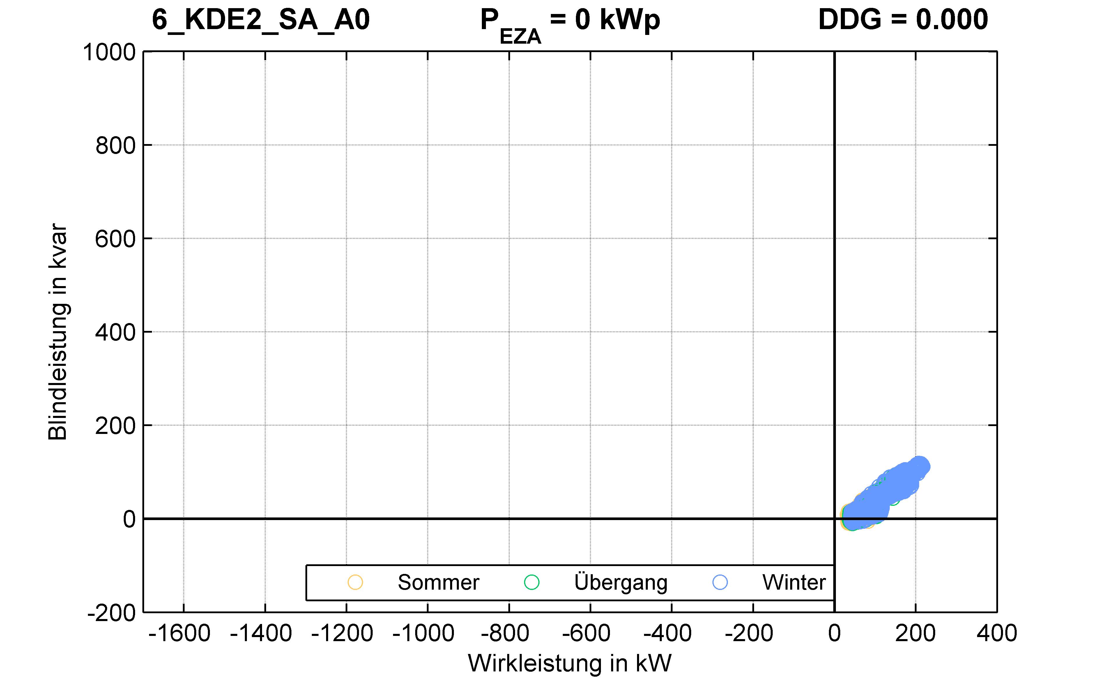 KDE2 | Q-Regelung (SA) A0 | PQ-Verhalten