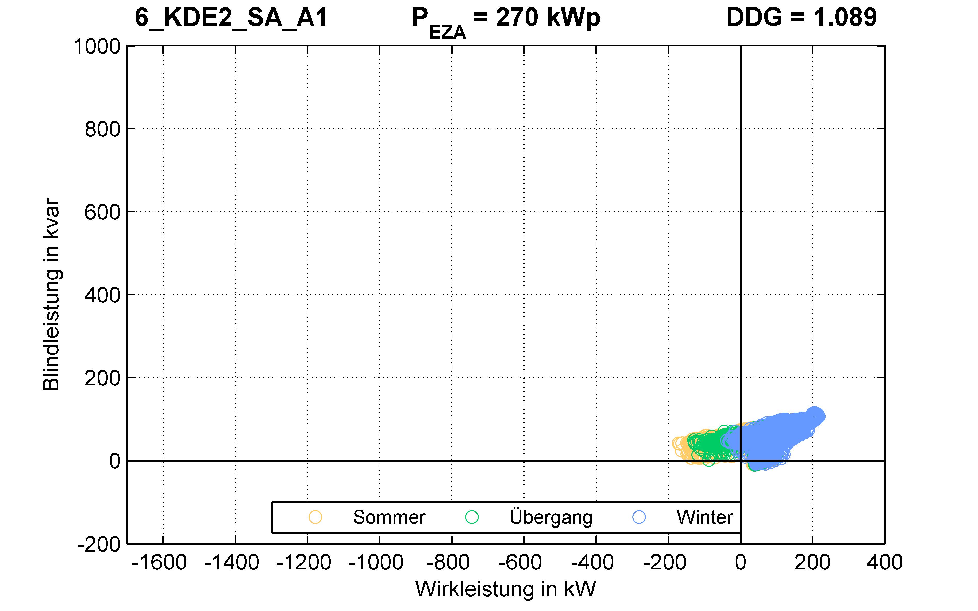 KDE2 | Q-Regelung (SA) A1 | PQ-Verhalten