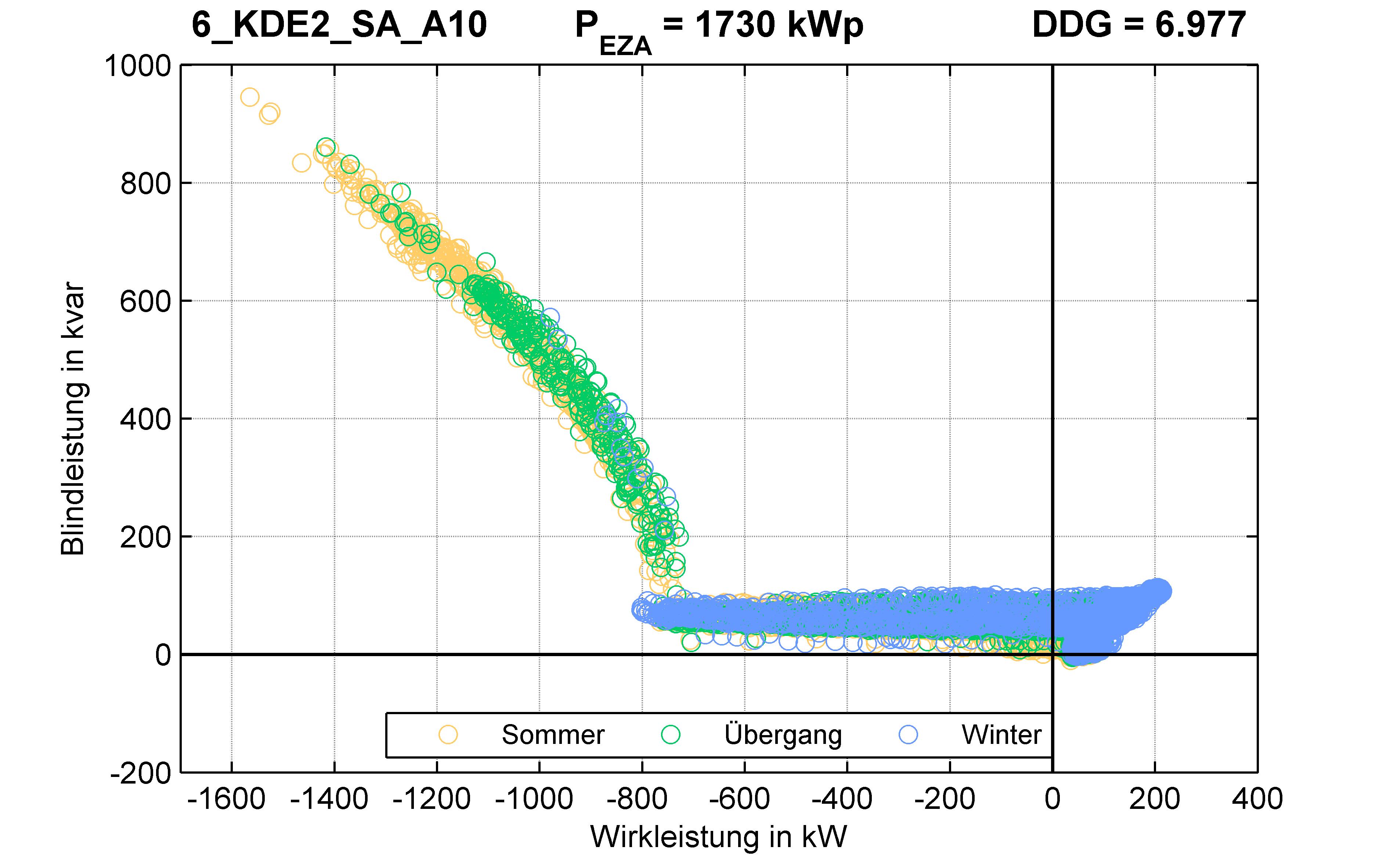 KDE2 | Q-Regelung (SA) A10 | PQ-Verhalten