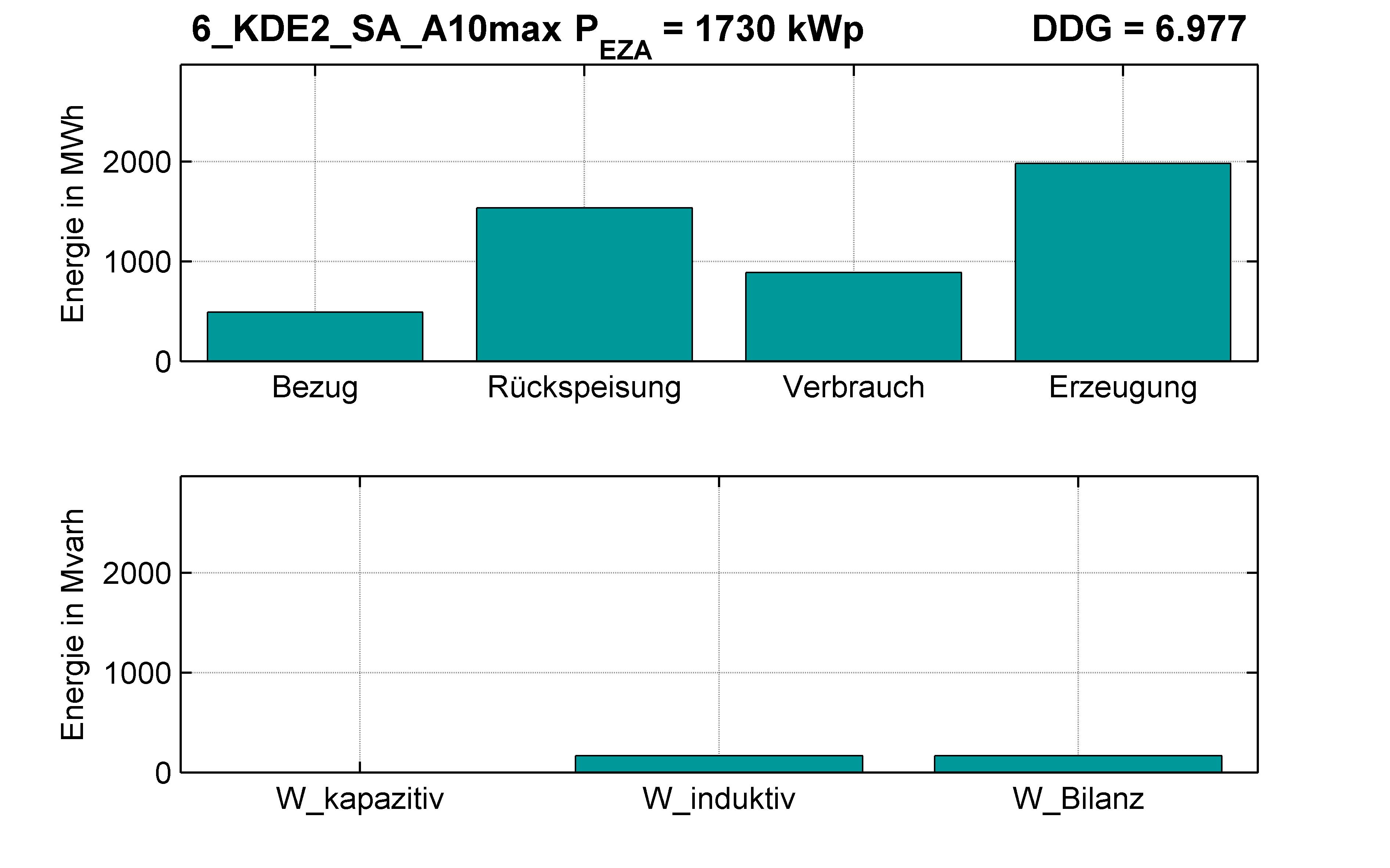 KDE2 | Q-Regelung (SA) A10max | PQ-Bilanz