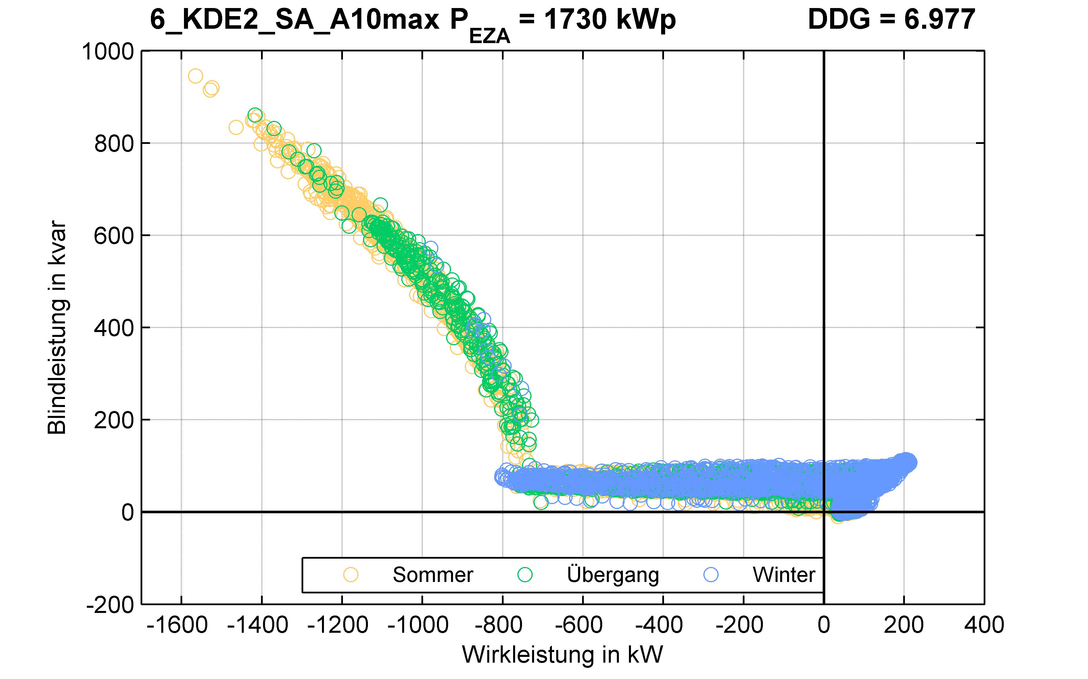 KDE2 | Q-Regelung (SA) A10max | PQ-Verhalten