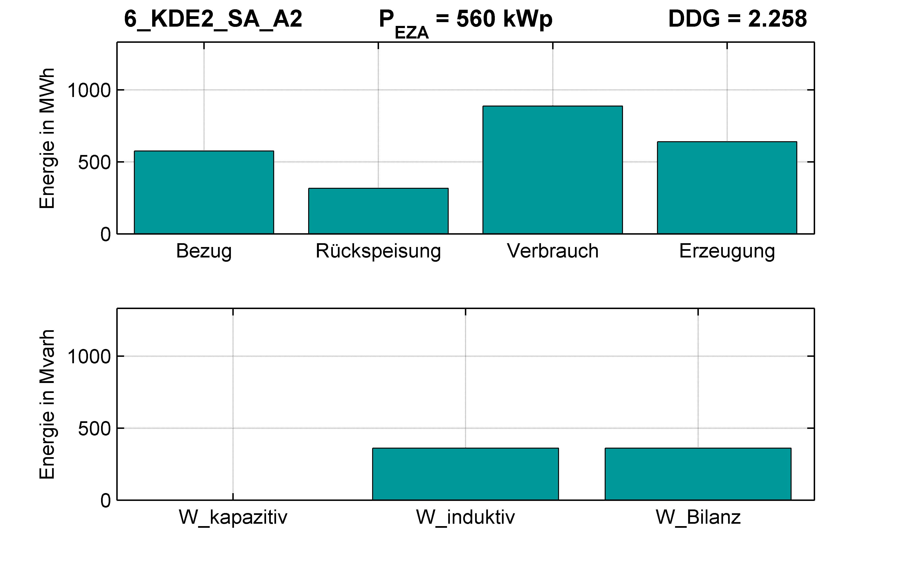 KDE2 | Q-Regelung (SA) A2 | PQ-Bilanz