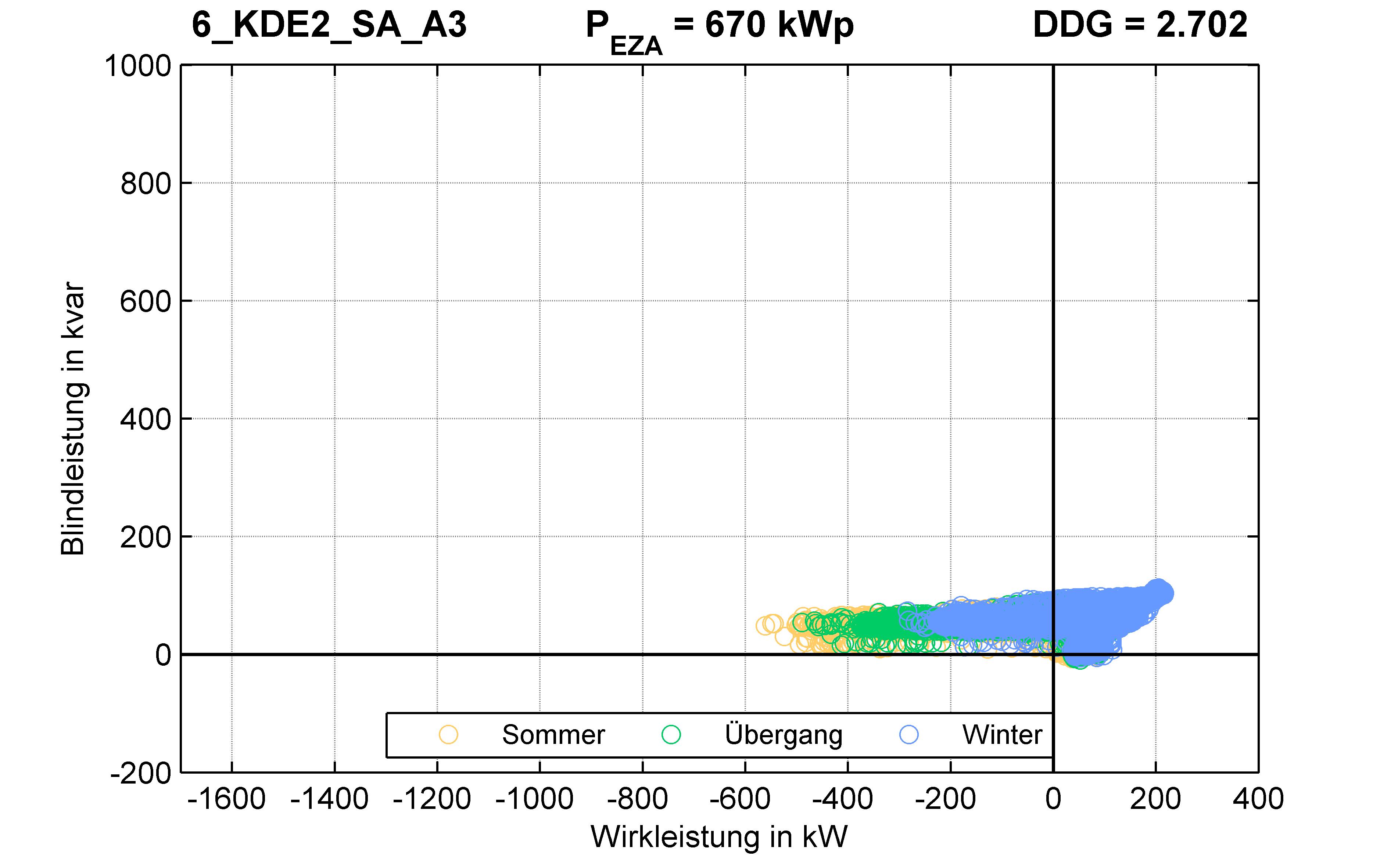 KDE2 | Q-Regelung (SA) A3 | PQ-Verhalten