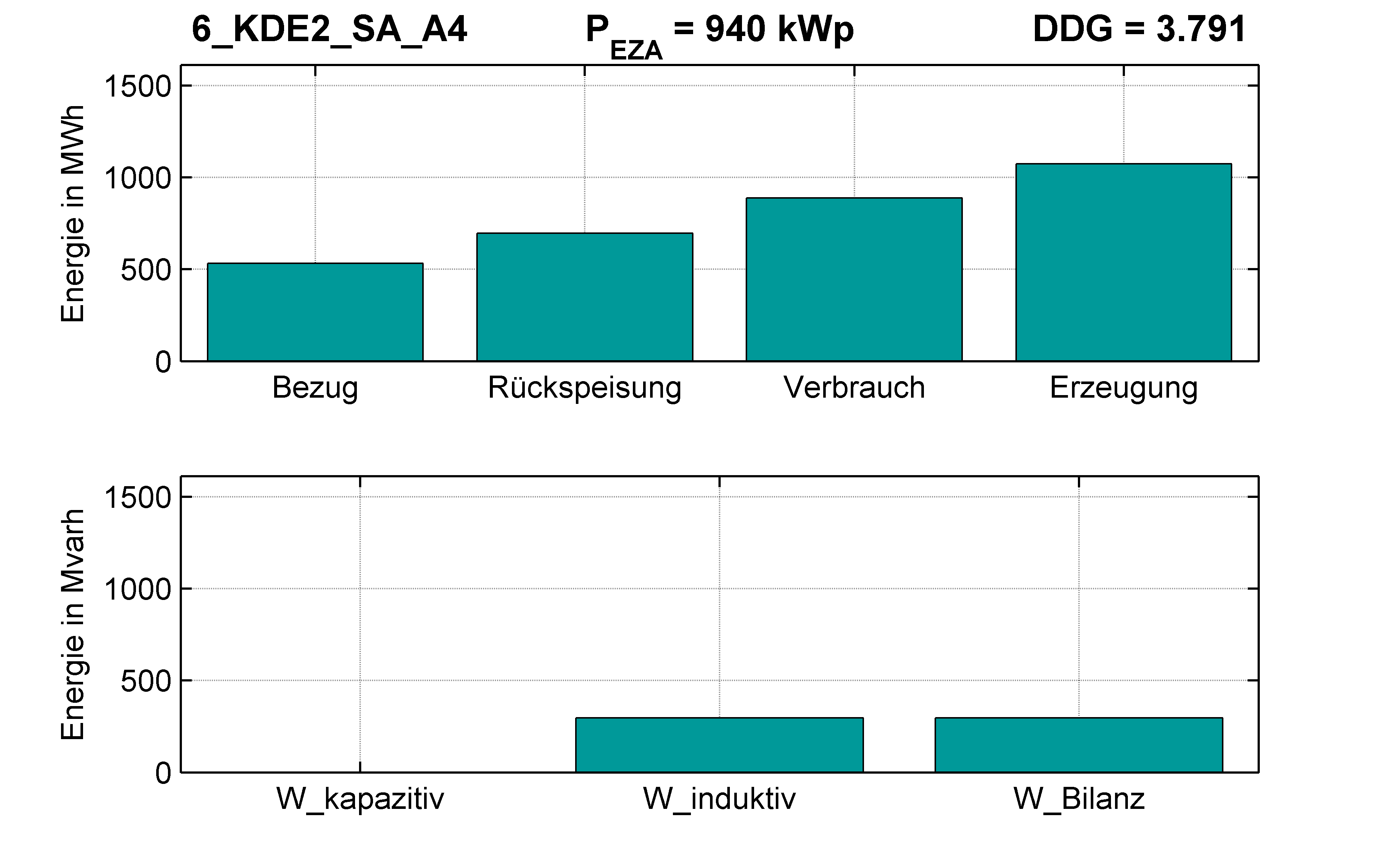 KDE2 | Q-Regelung (SA) A4 | PQ-Bilanz
