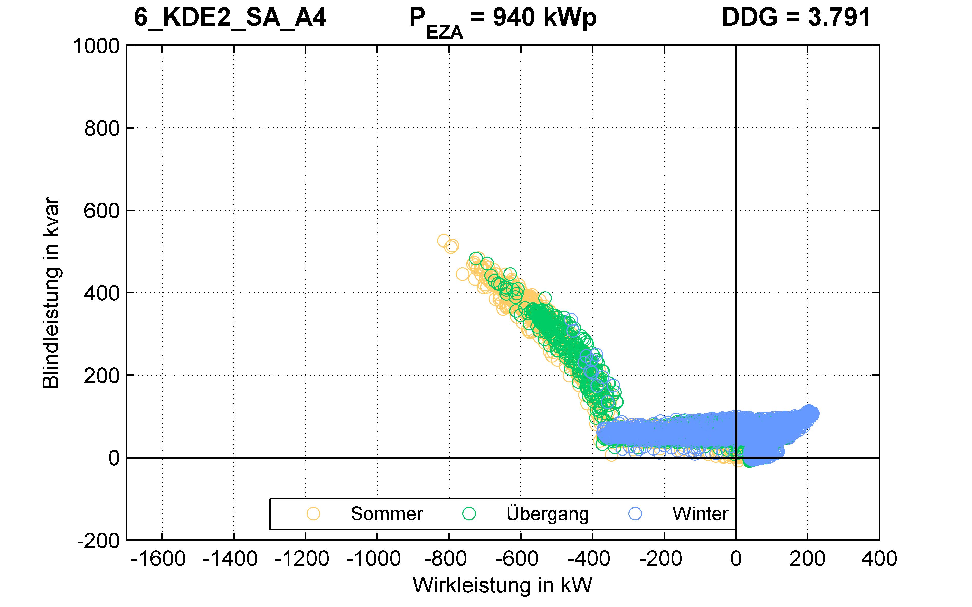 KDE2 | Q-Regelung (SA) A4 | PQ-Verhalten