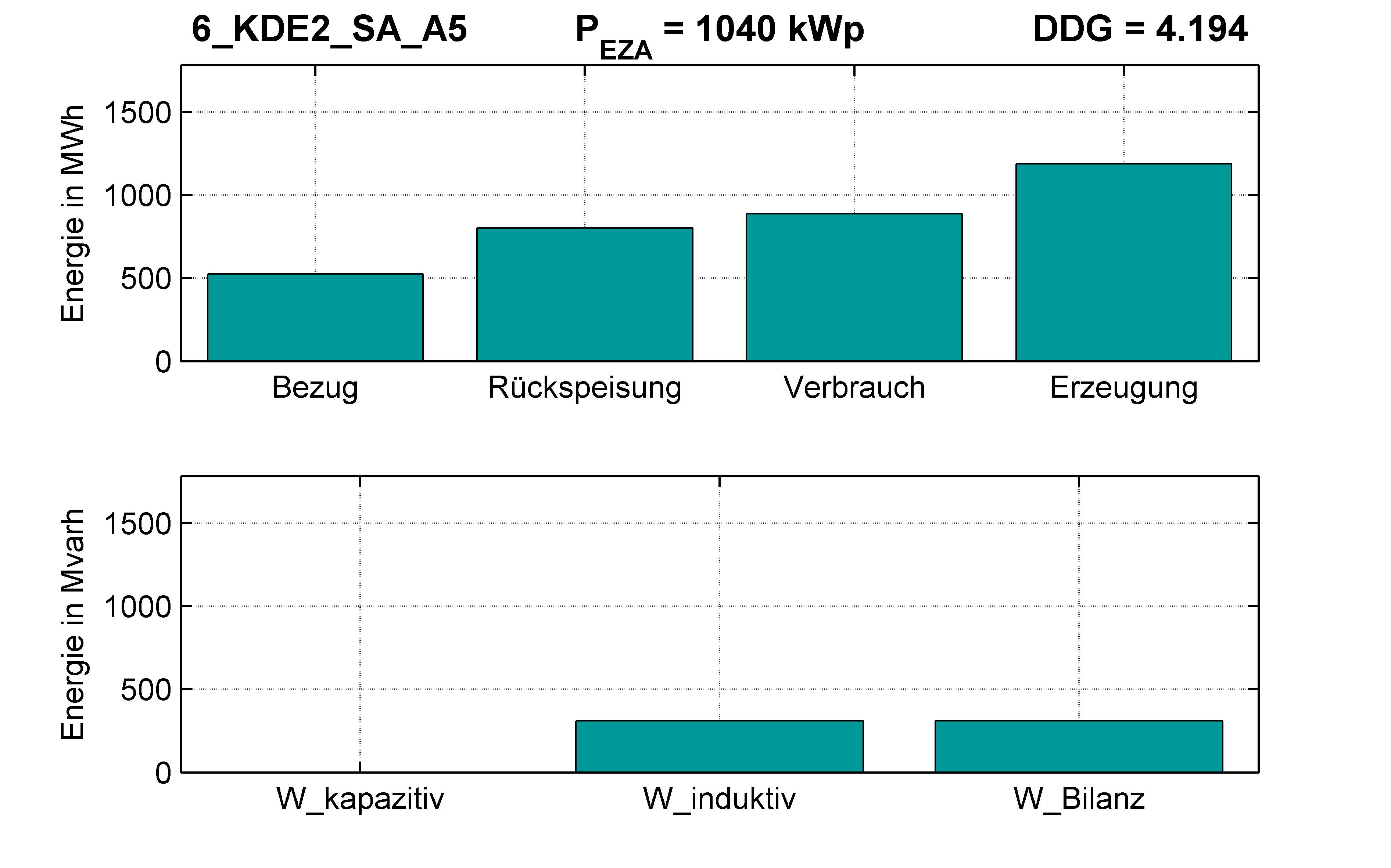 KDE2 | Q-Regelung (SA) A5 | PQ-Bilanz