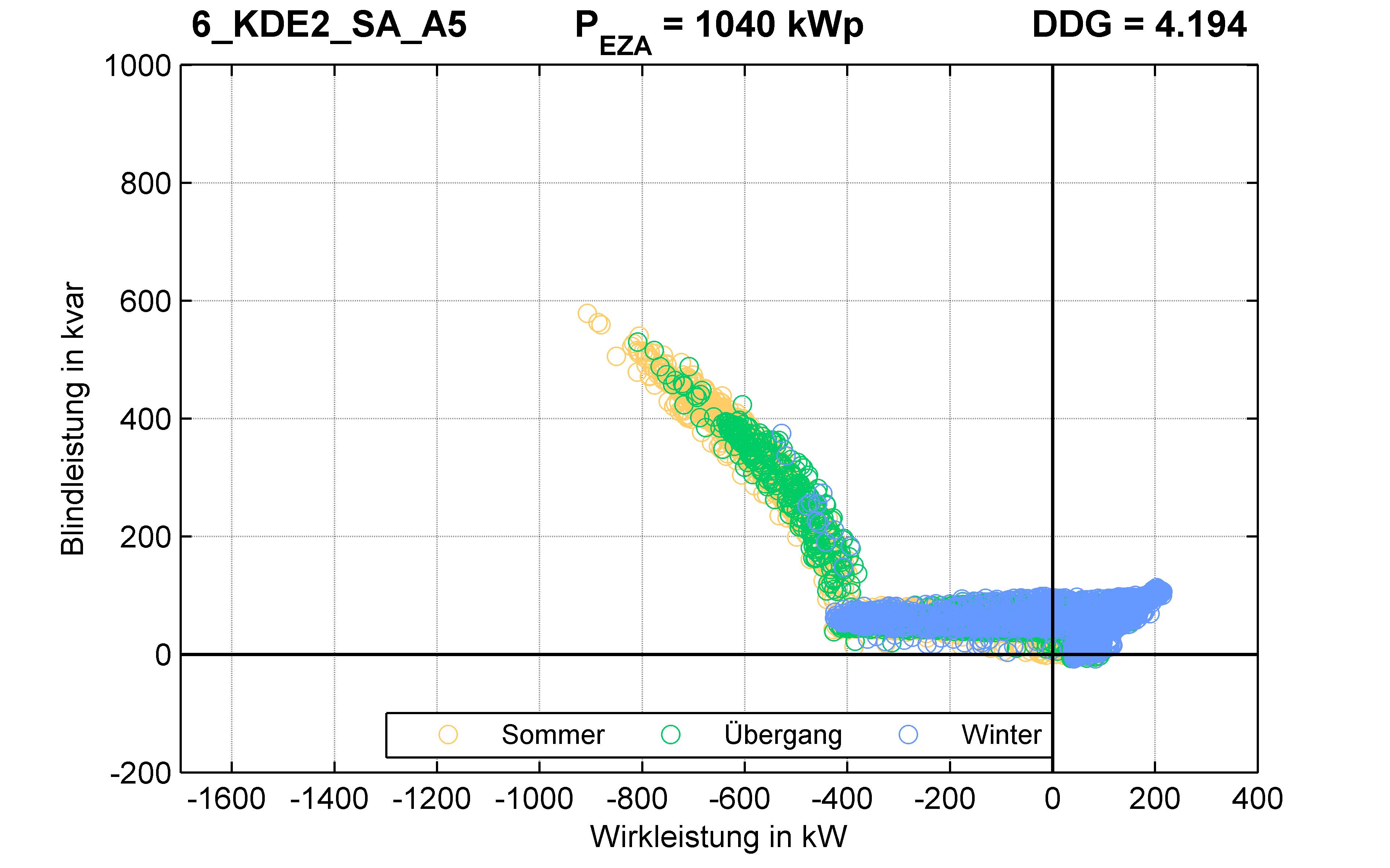 KDE2 | Q-Regelung (SA) A5 | PQ-Verhalten