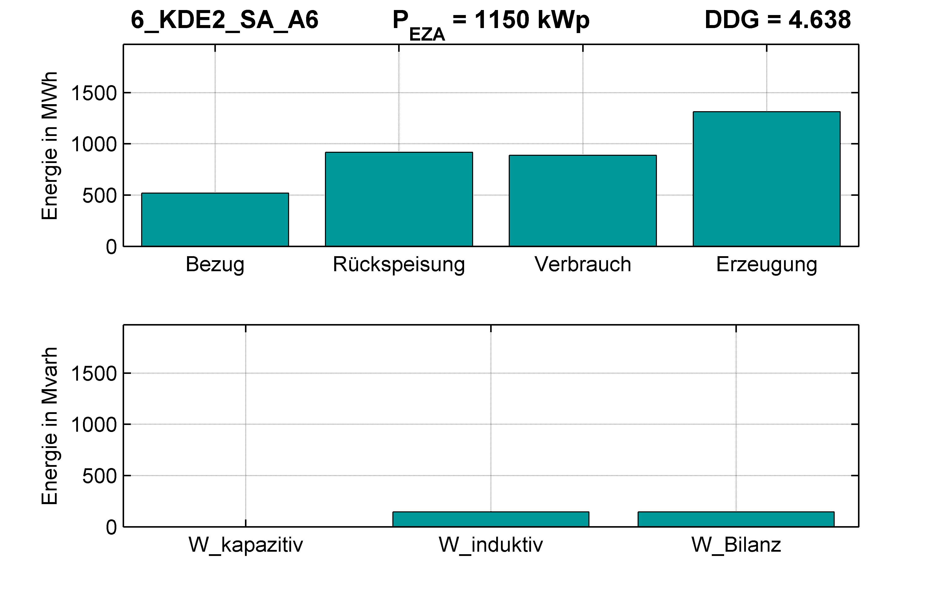KDE2 | Q-Regelung (SA) A6 | PQ-Bilanz