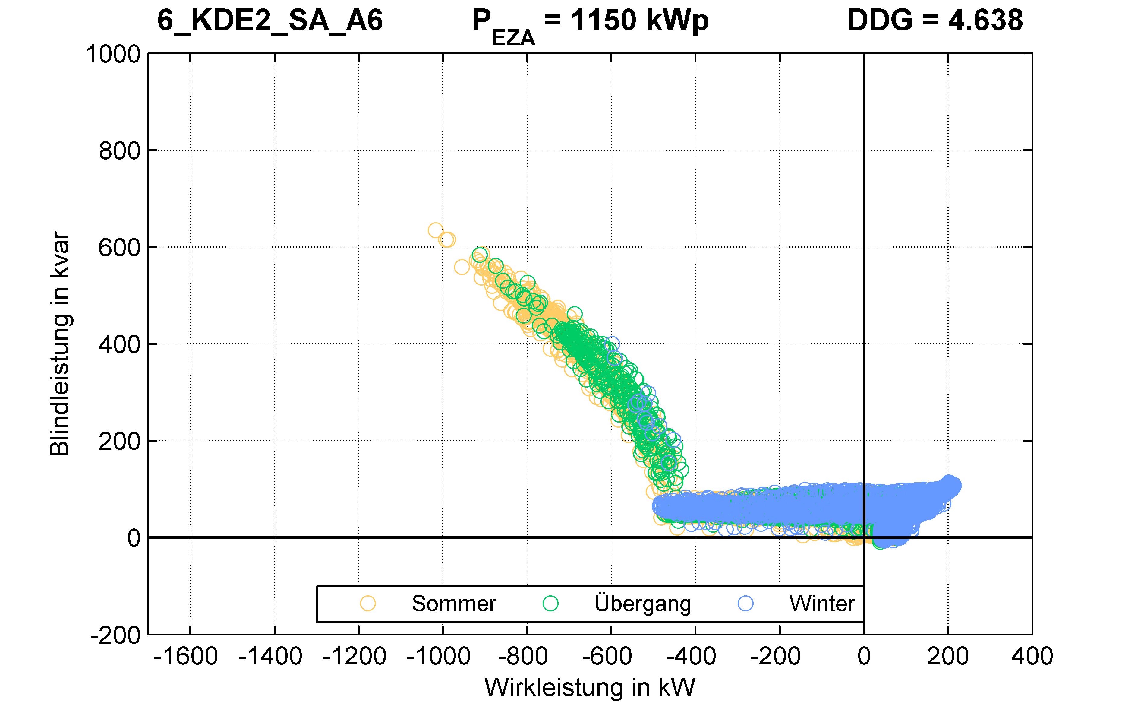 KDE2 | Q-Regelung (SA) A6 | PQ-Verhalten