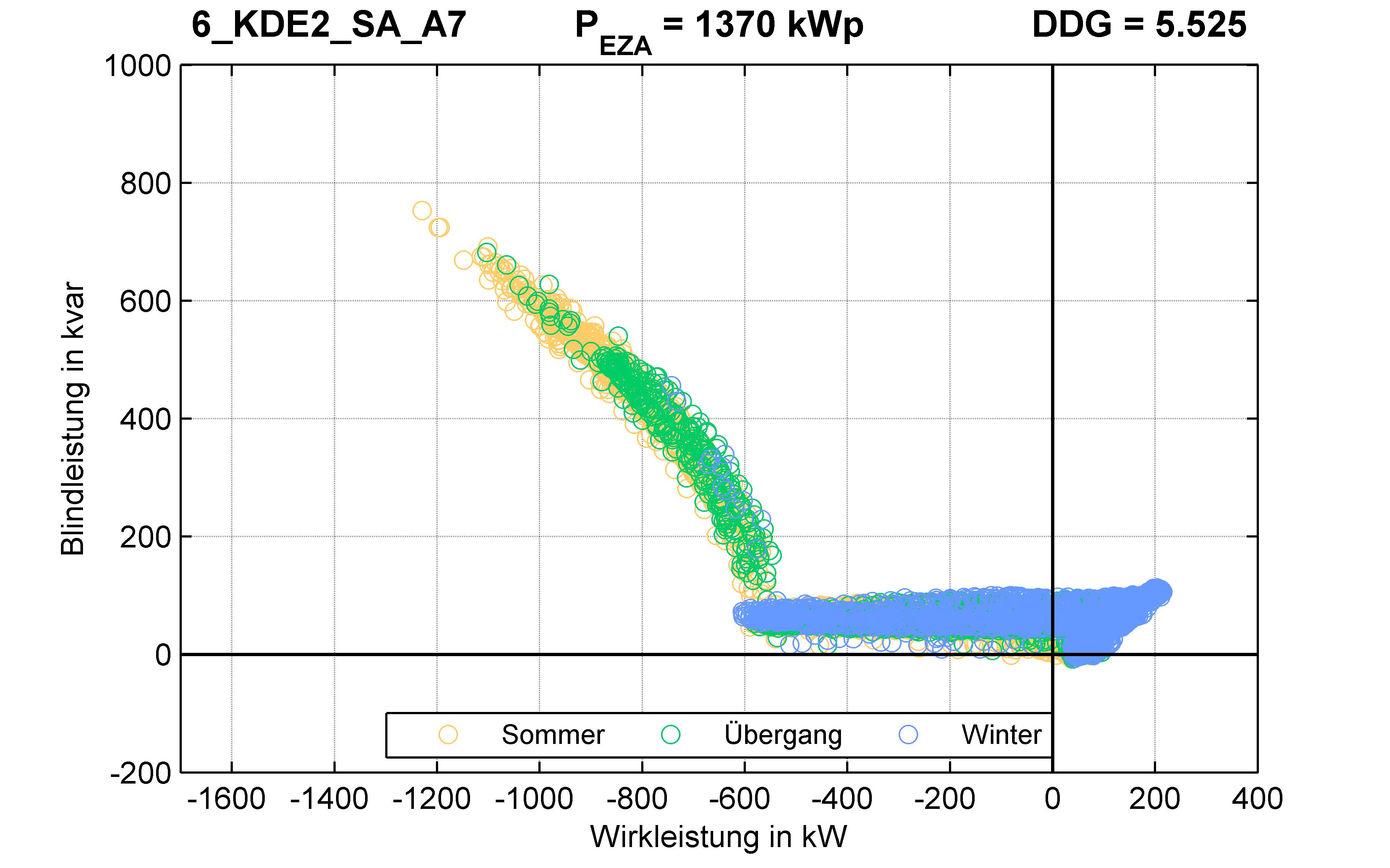 KDE2 | Q-Regelung (SA) A7 | PQ-Verhalten
