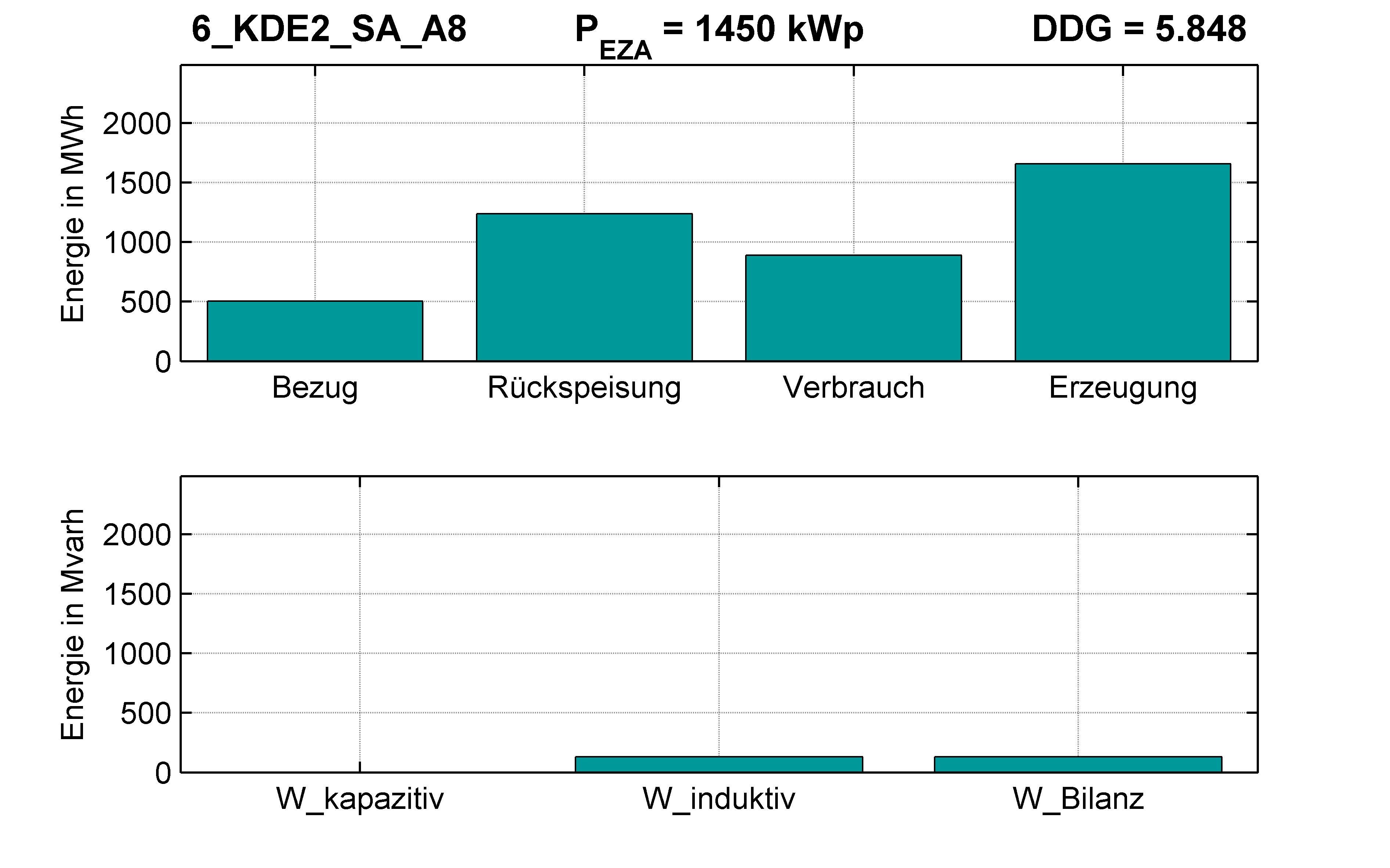 KDE2 | Q-Regelung (SA) A8 | PQ-Bilanz