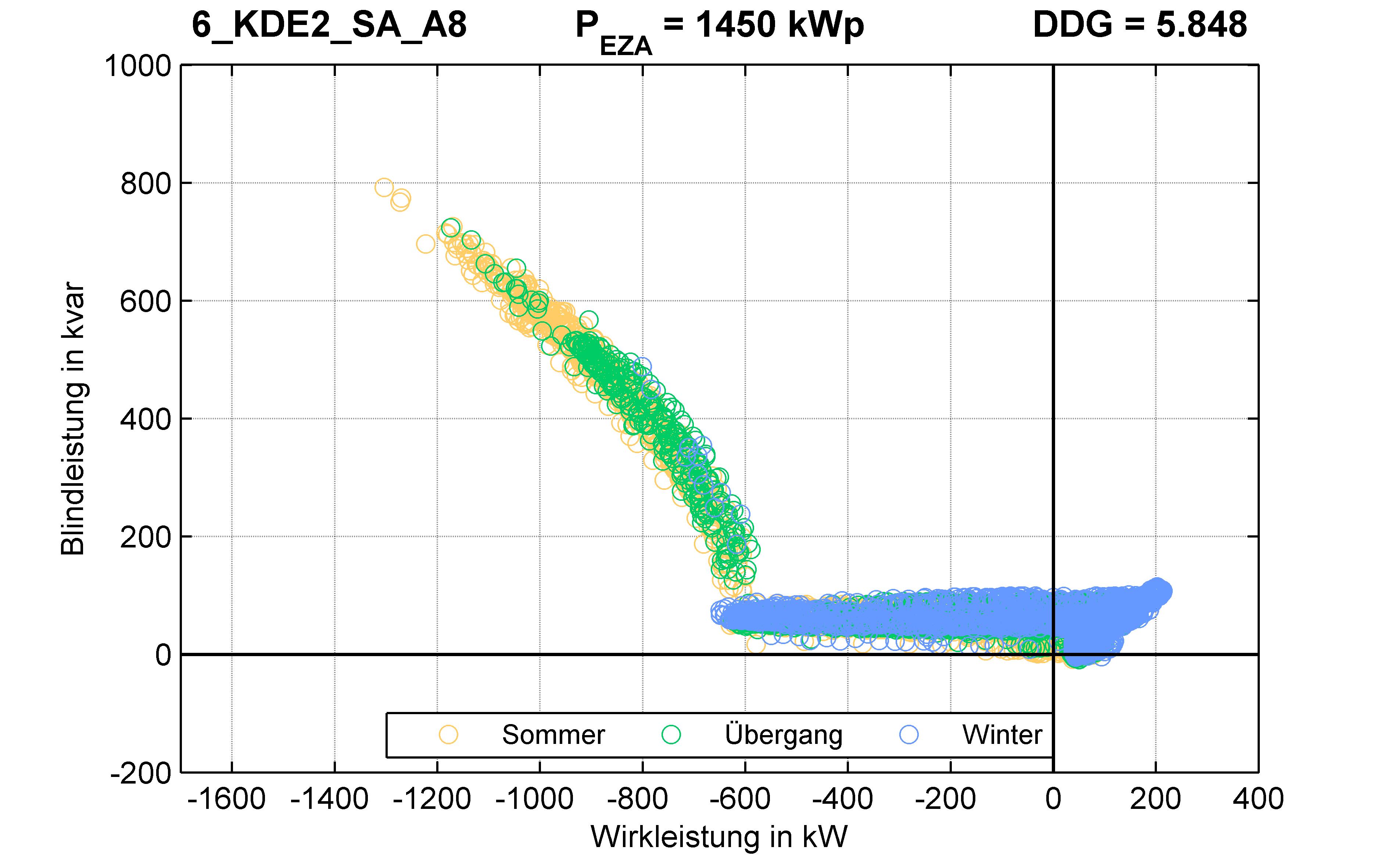 KDE2 | Q-Regelung (SA) A8 | PQ-Verhalten