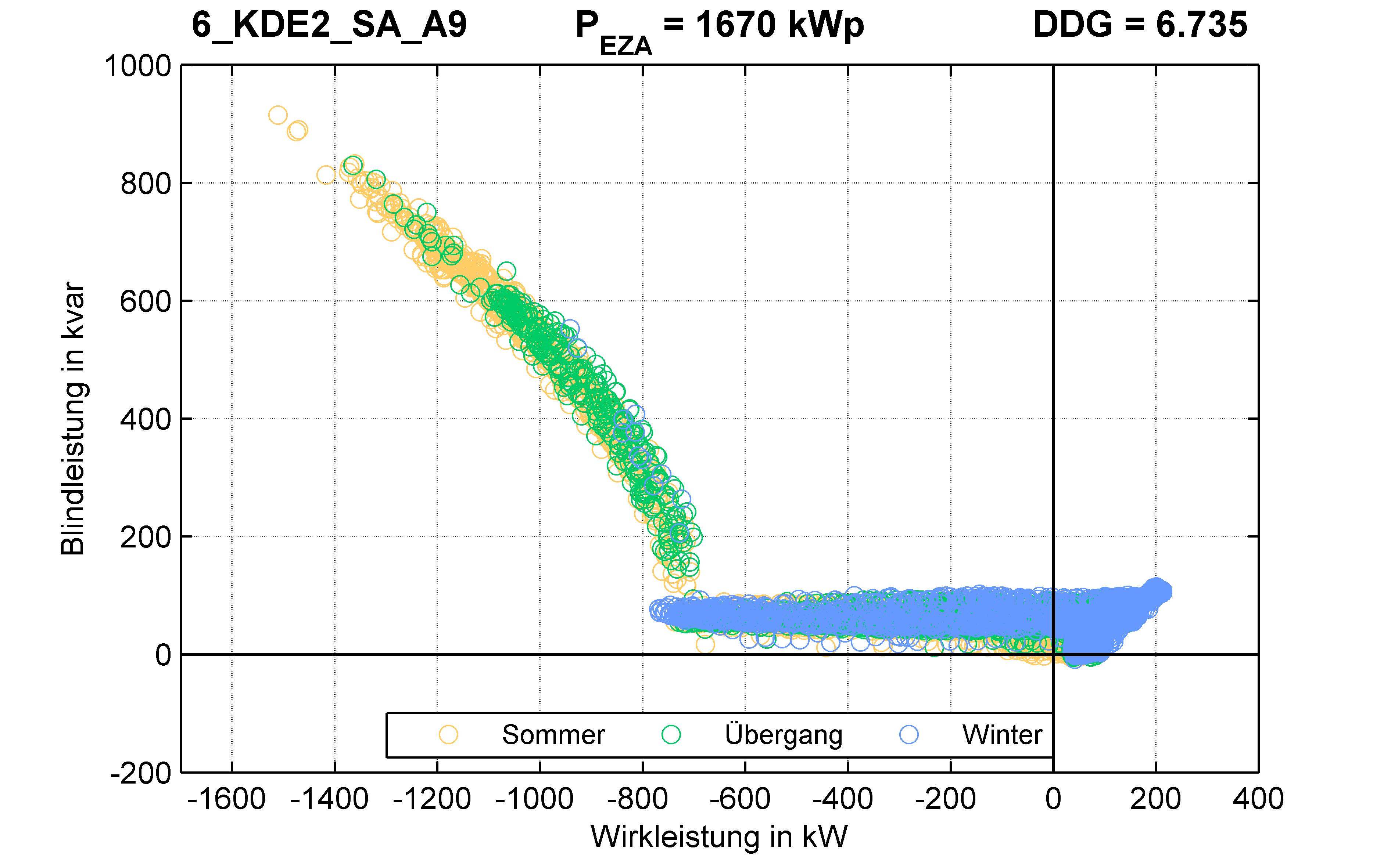 KDE2 | Q-Regelung (SA) A9 | PQ-Verhalten