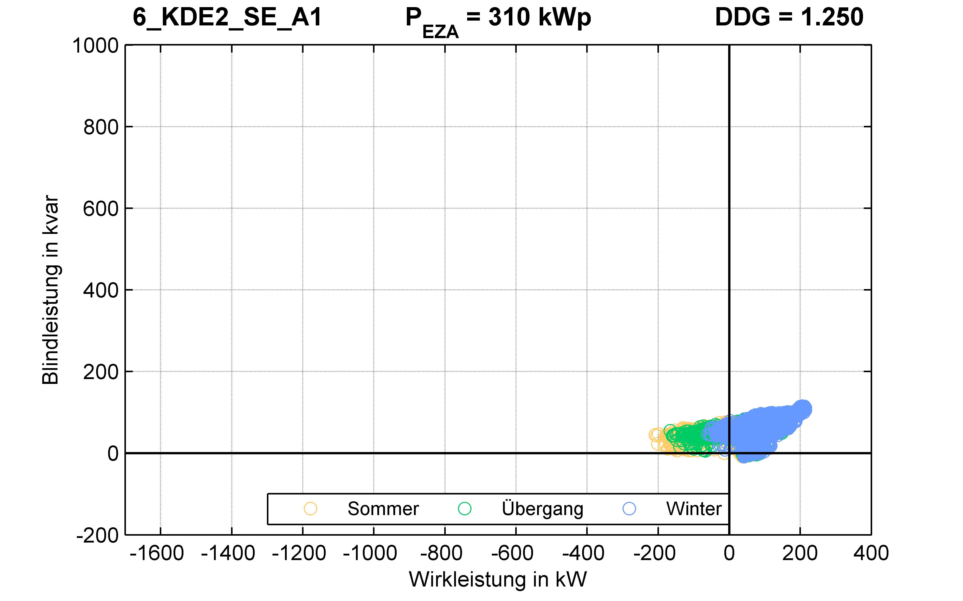 KDE2 | Q-Regelung (SE) A1 | PQ-Verhalten