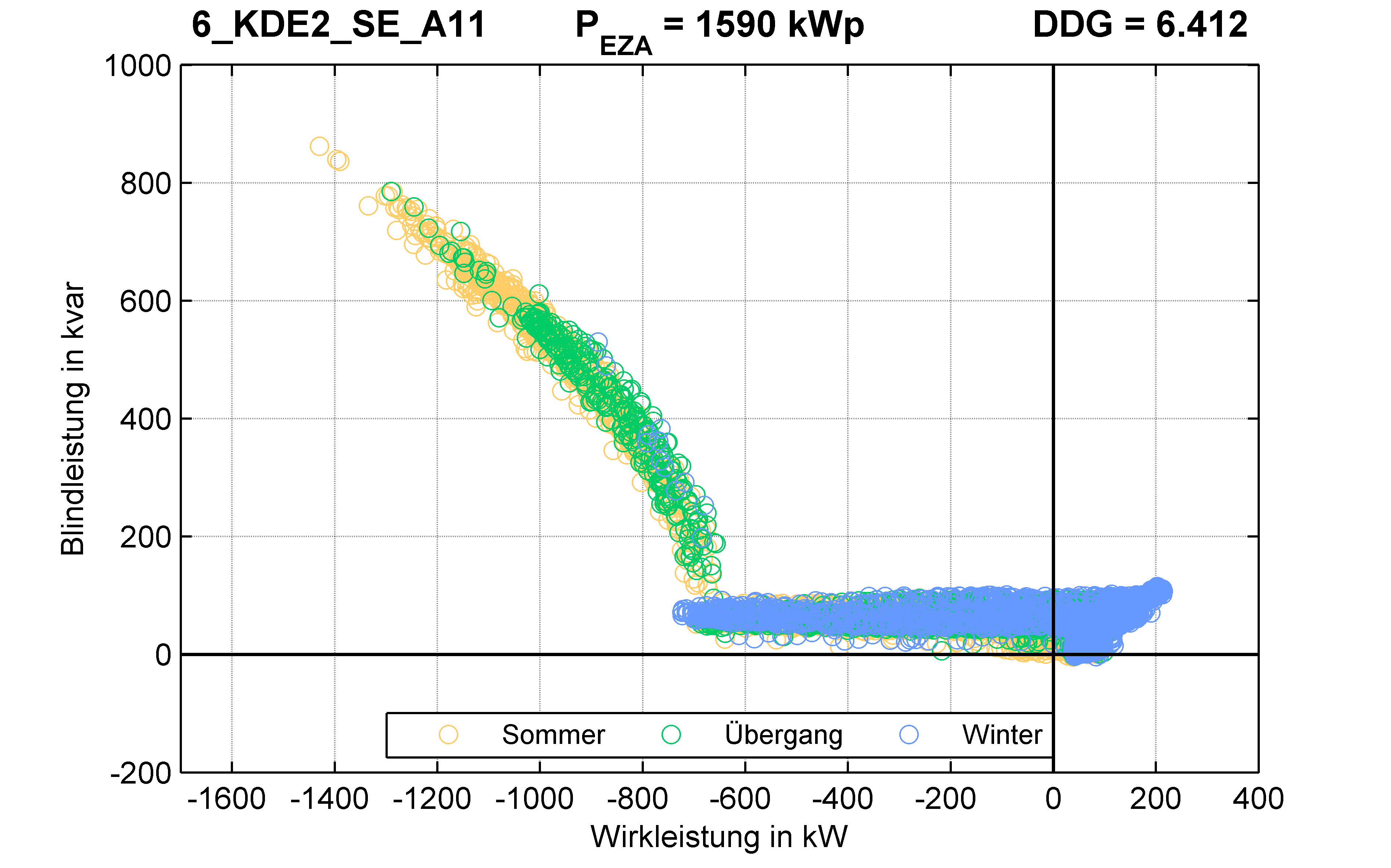 KDE2 | Q-Regelung (SE) A11 | PQ-Verhalten